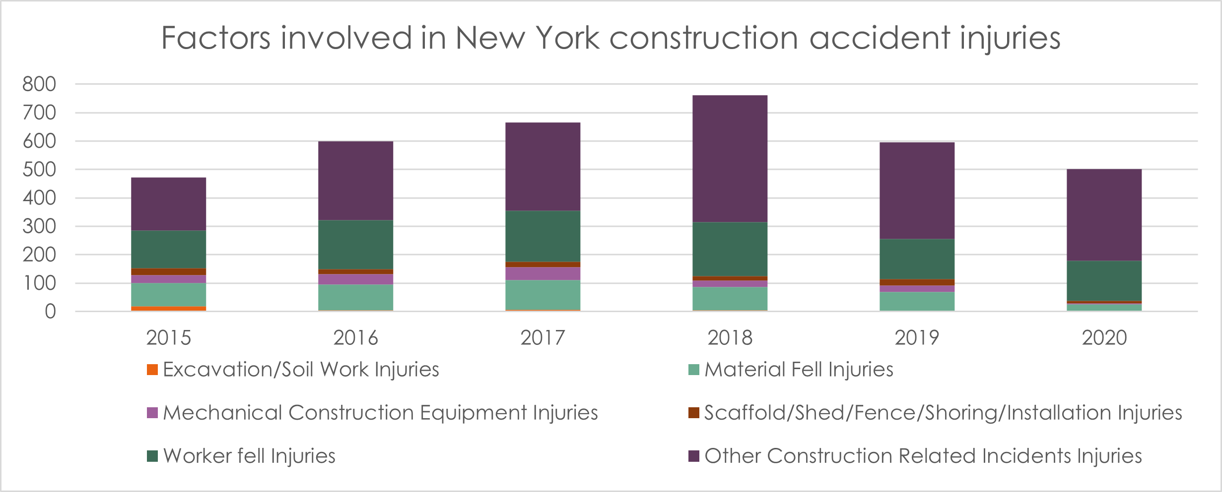 Factors in 2020 NYC construction accident injuries
