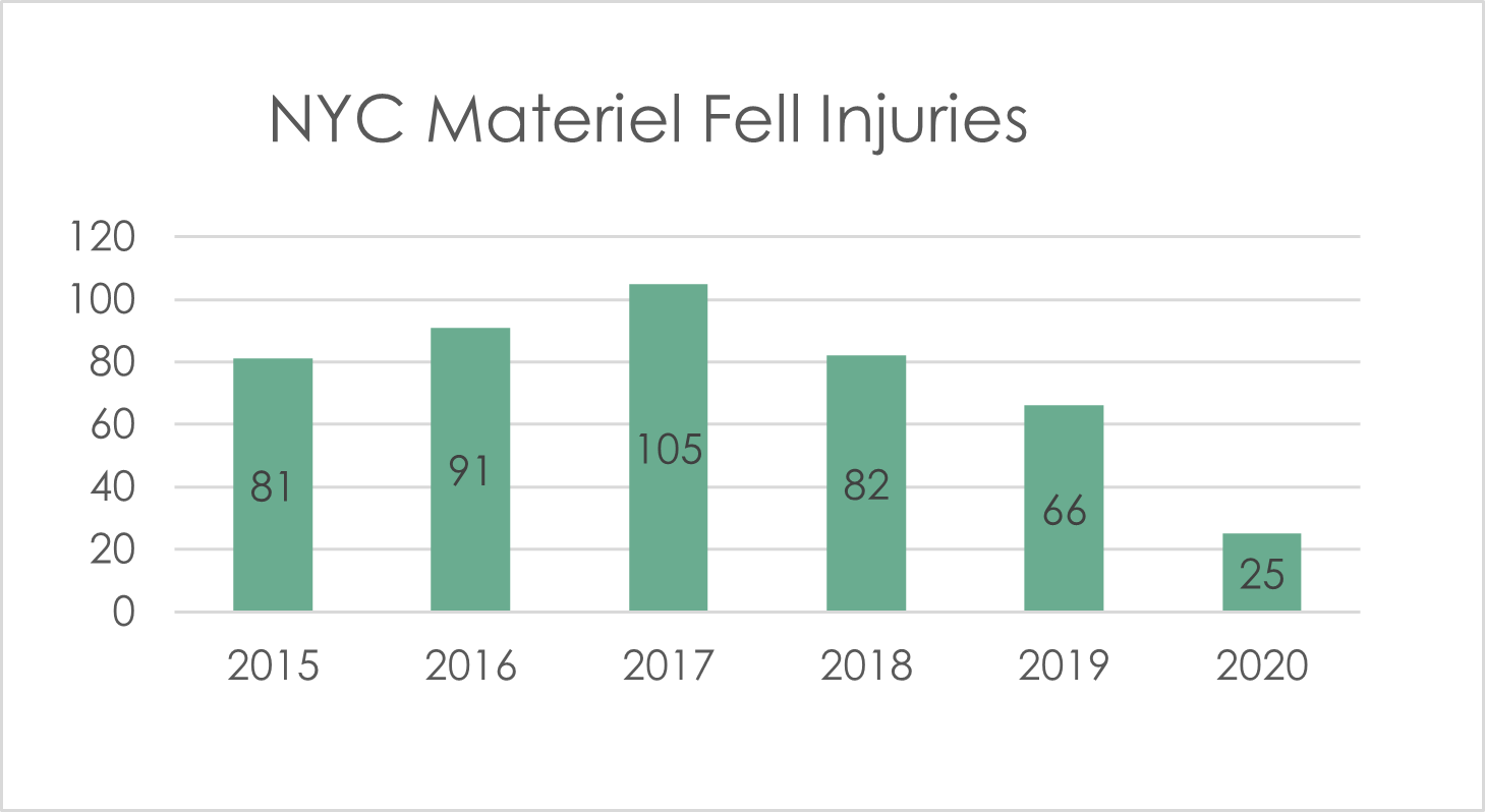 Falling objects injuries construction sites NYC 2020