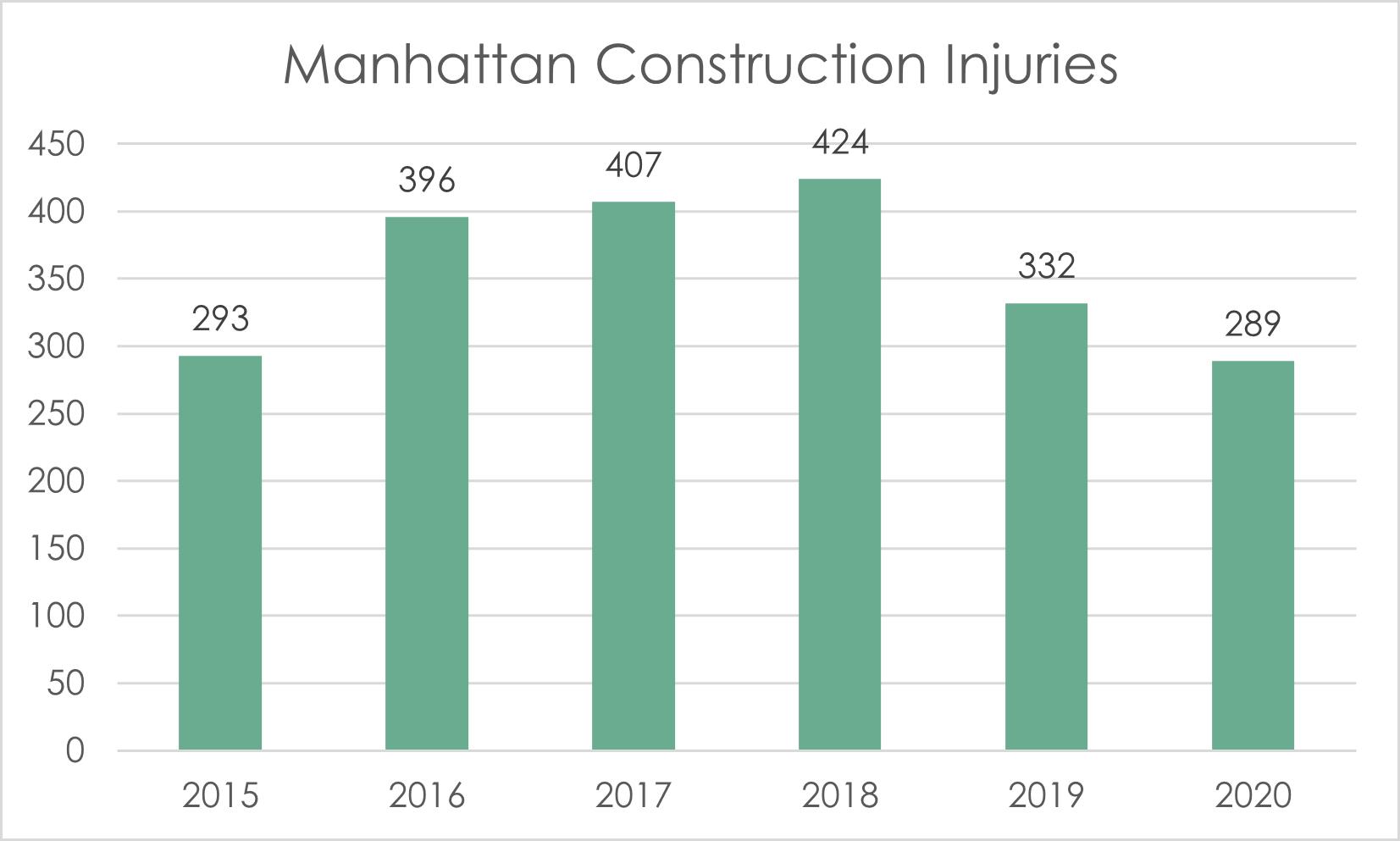 Manhattan construction accident injuries 2020
