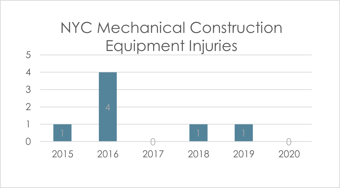 construction-equipment-accident-injuries-2020-NYC