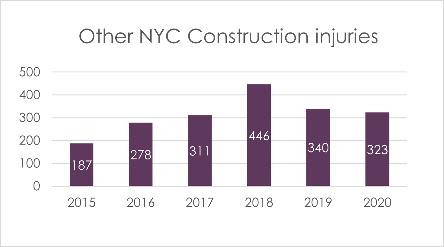 other injuries on NYC construction sites 2020