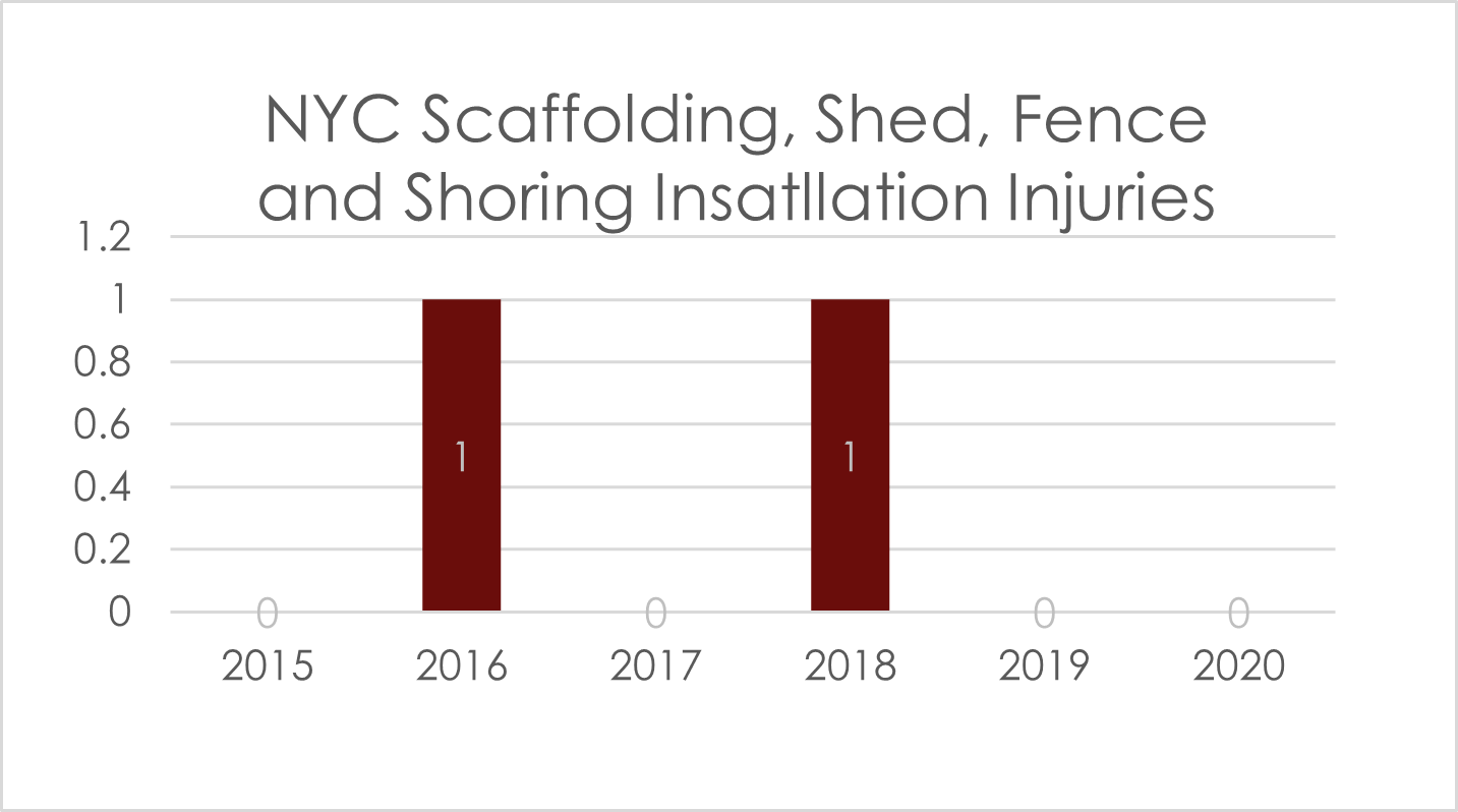 scaffolding accident injuries NYC