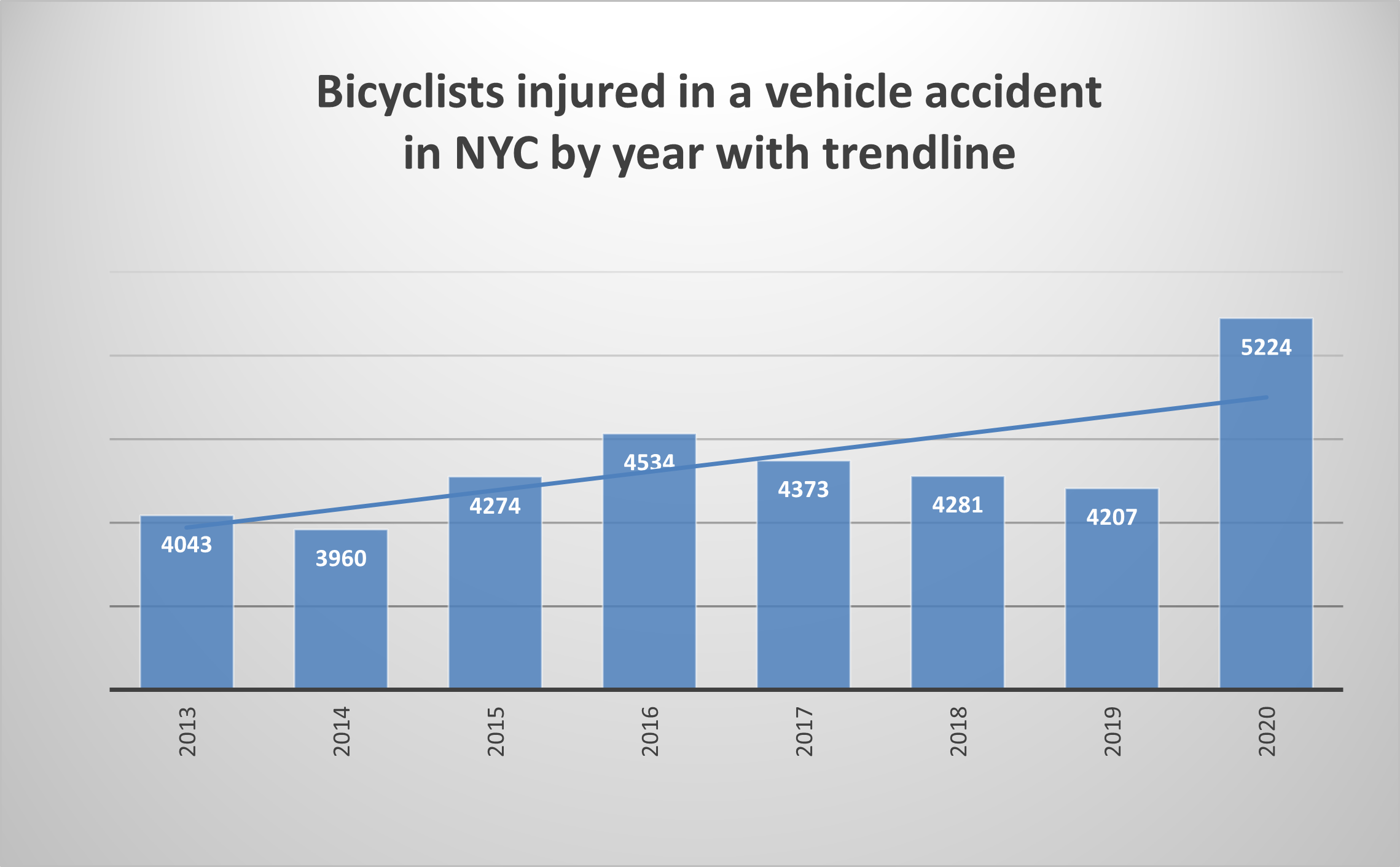 Bicycle-Accident-Injuries-2020-NYC