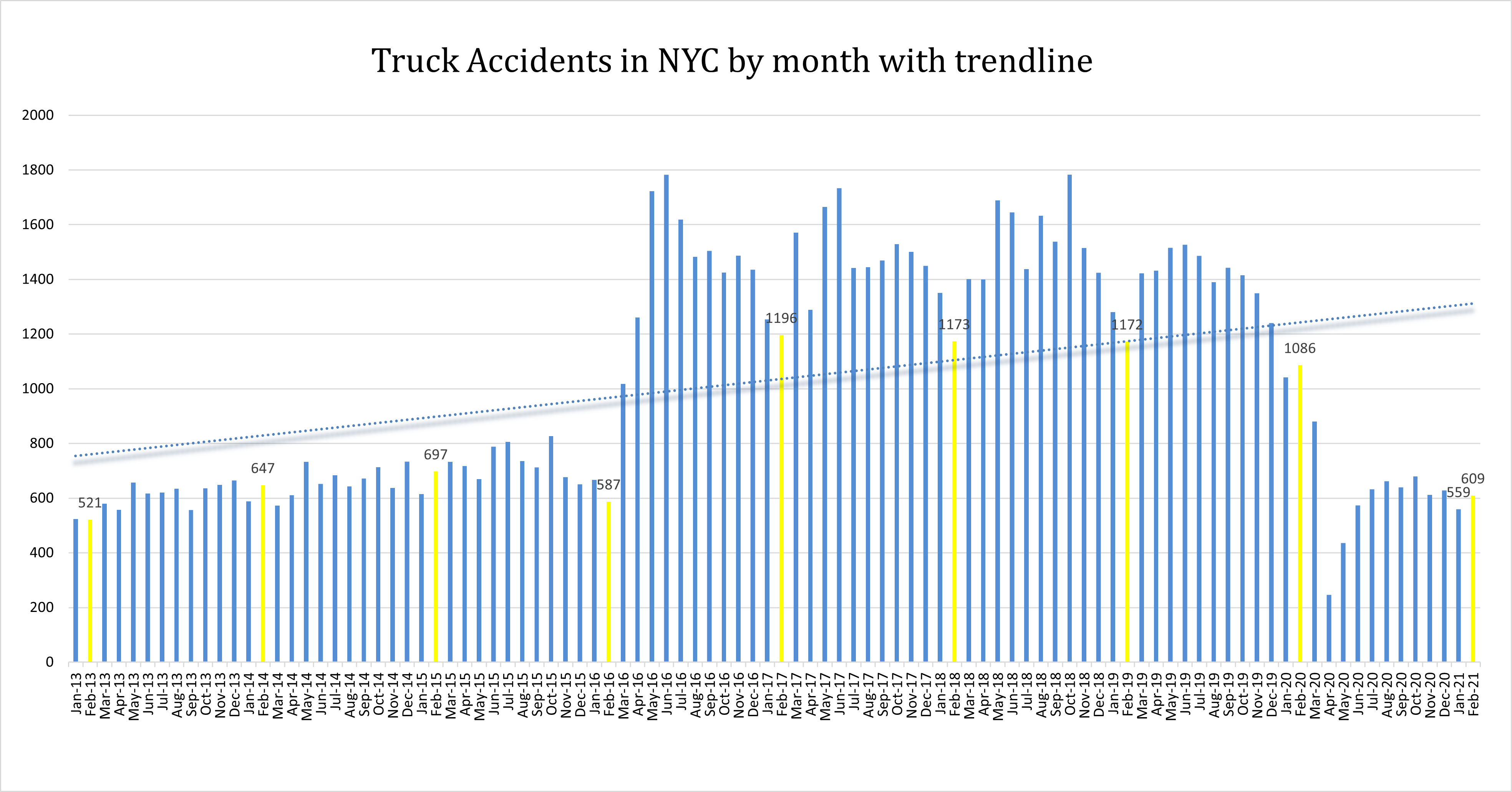 February 2021 NYC truck accidents