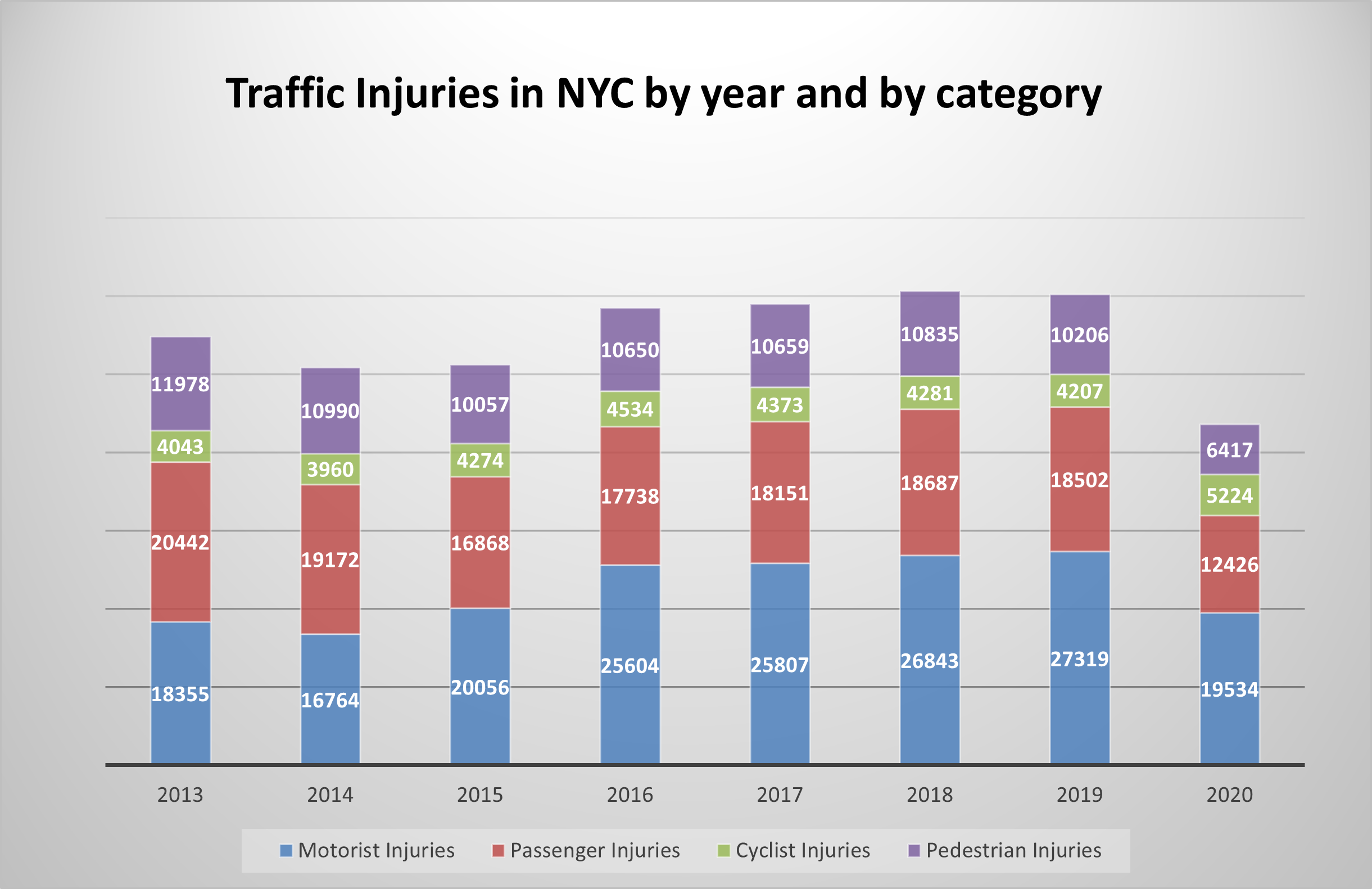 Motor-Vehicle-Accident-Injuries-in-NYC-in-20202