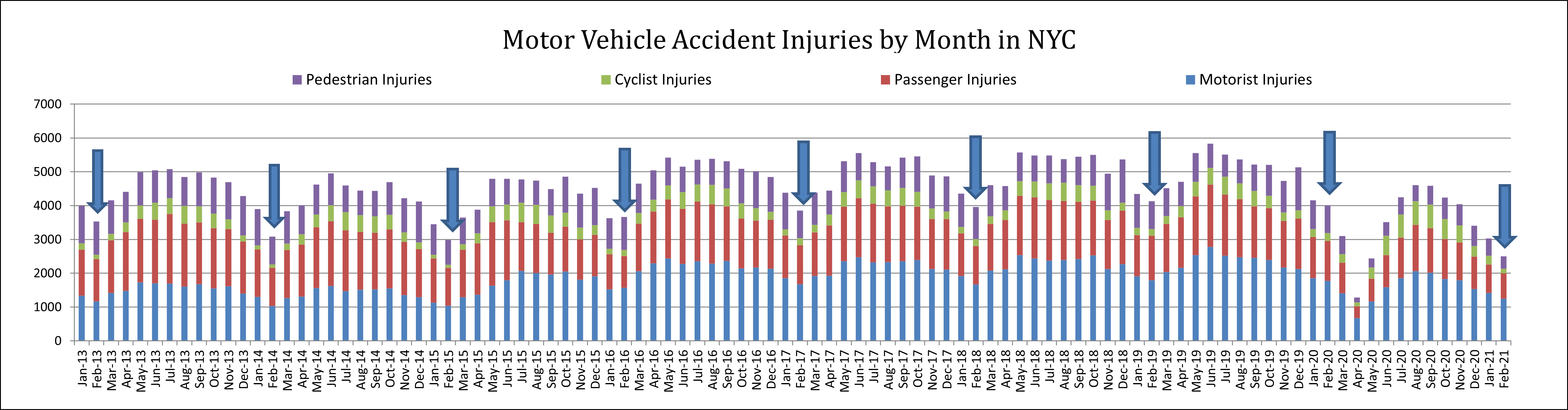 Motor vehicle accident injuries in NYC in February 2021 by category
