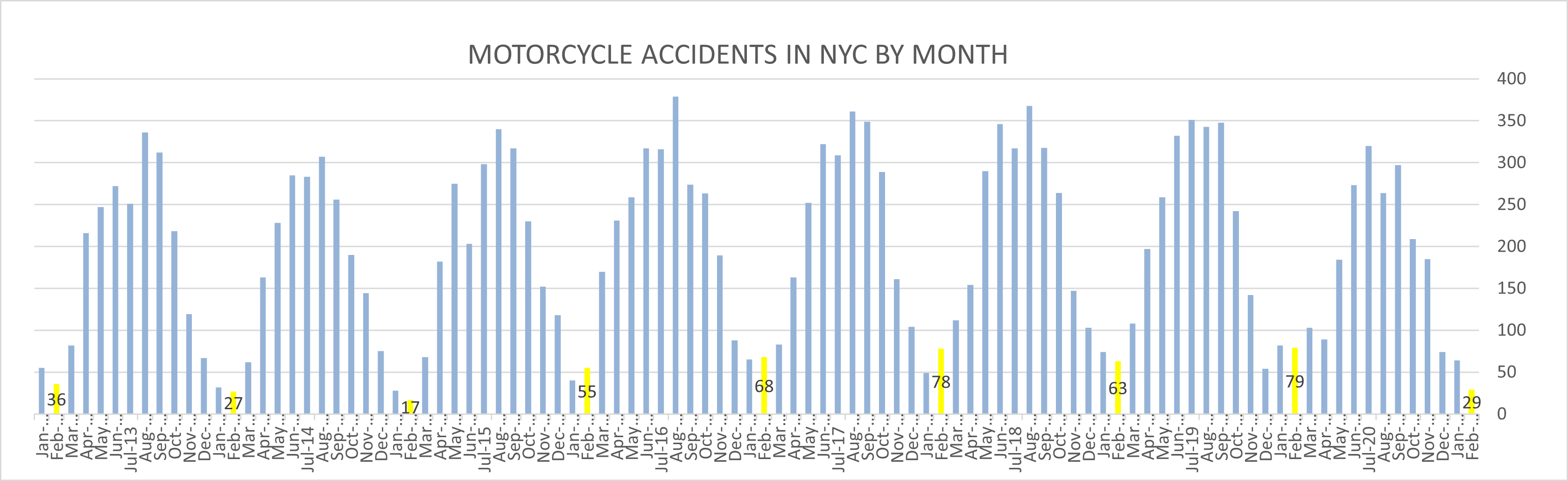 Motorcycle accident NYC February 2021