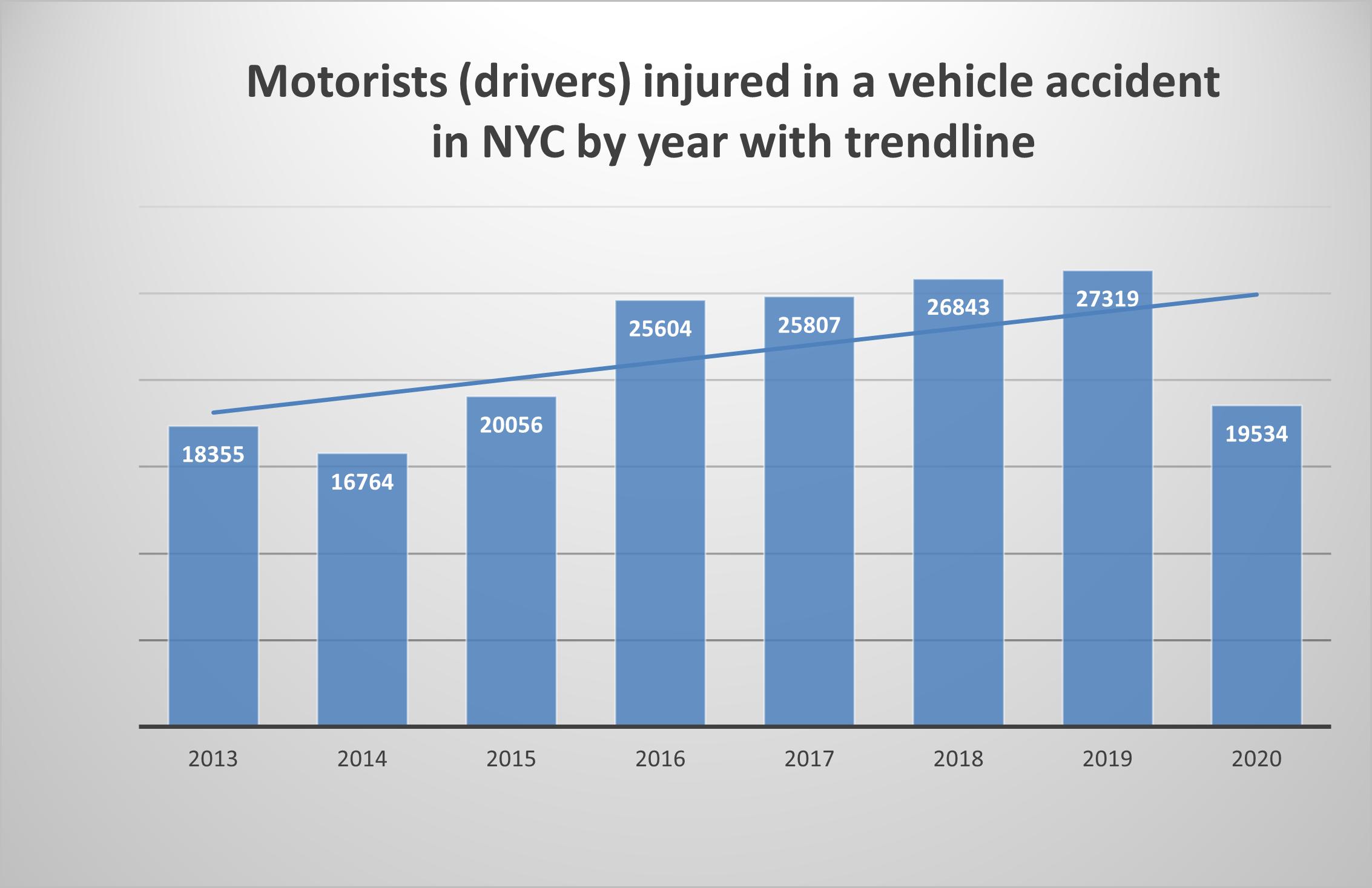 Motorist-injuries-NYC-2020