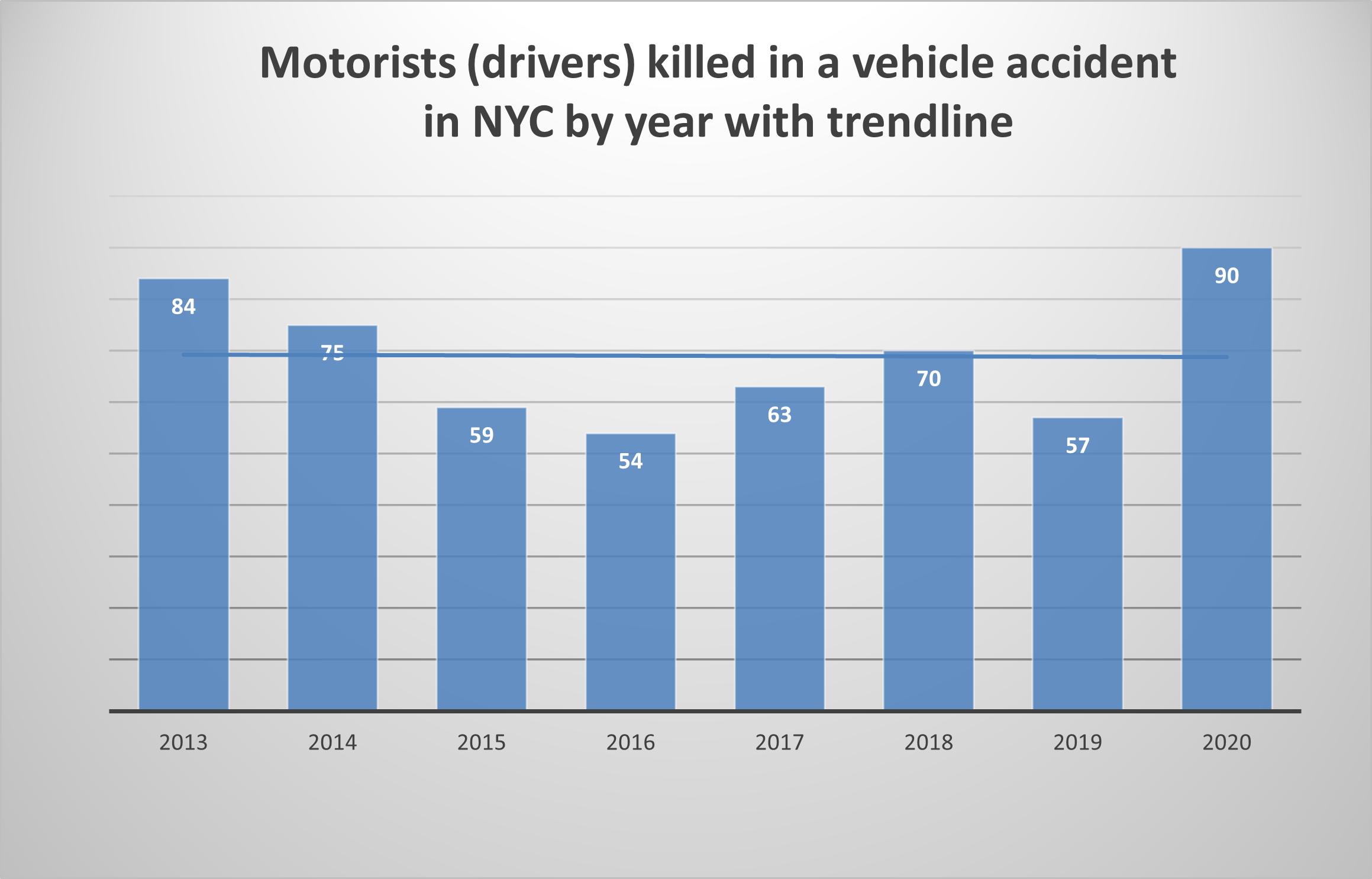 NYC-Motorist-deaths-2020