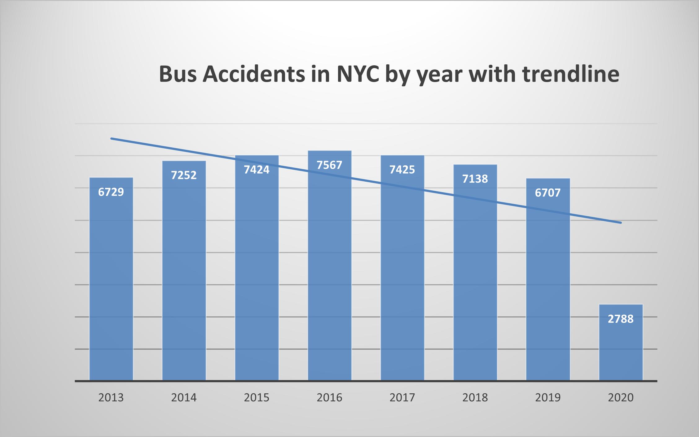 New-York-Bus-accidents-2020