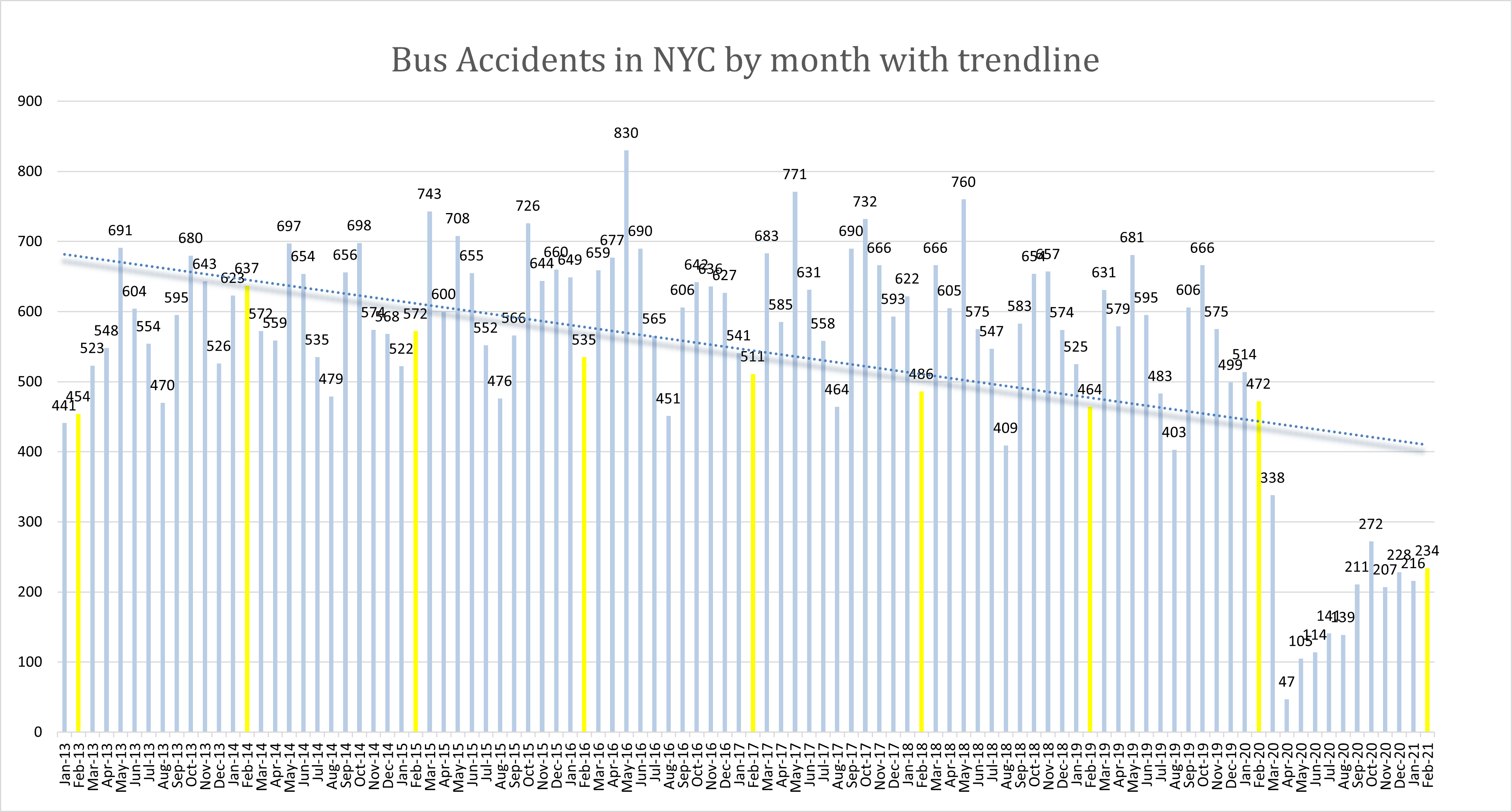 New York Bus accidents February 2021