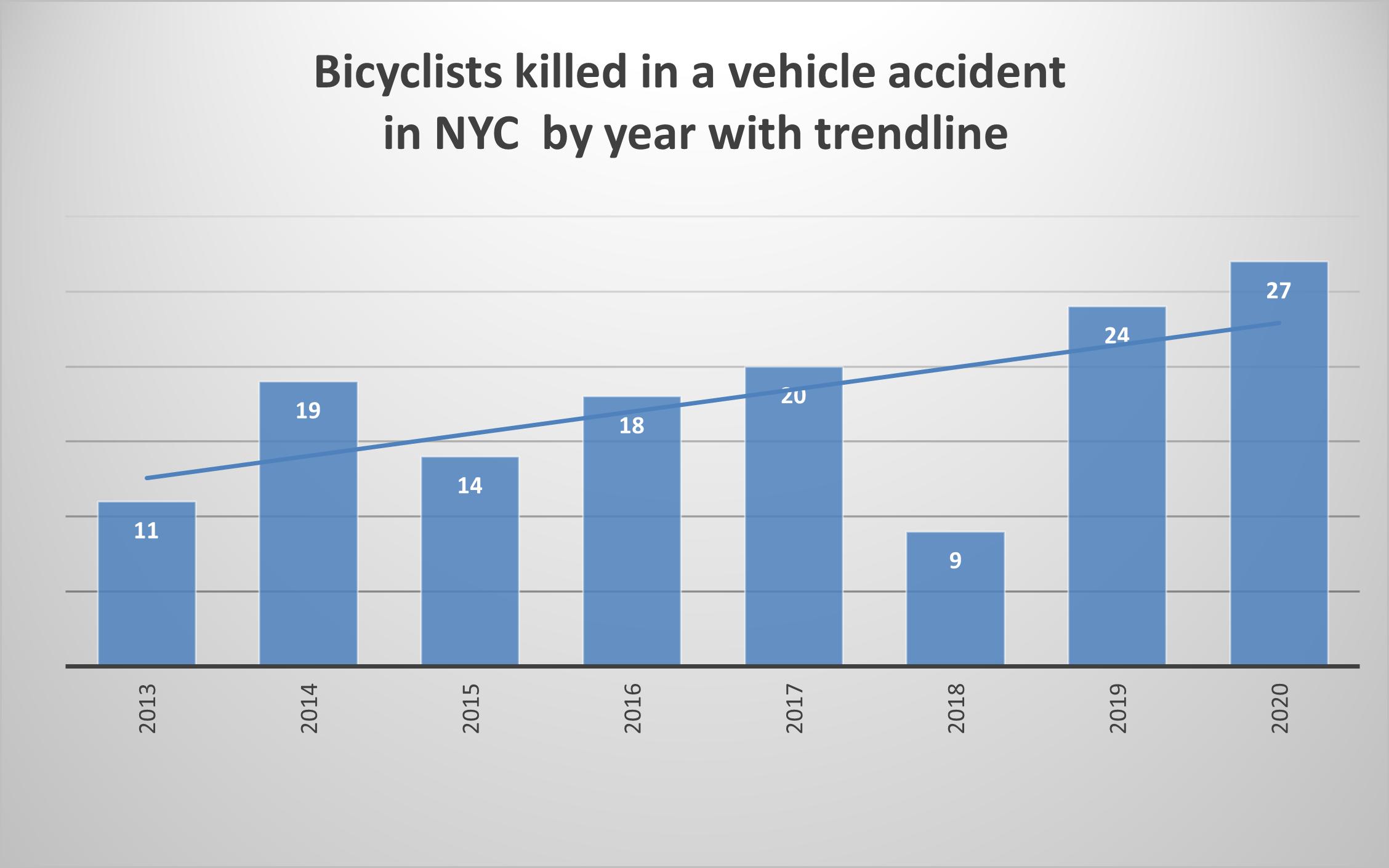 New York Cyclist deaths in 2020