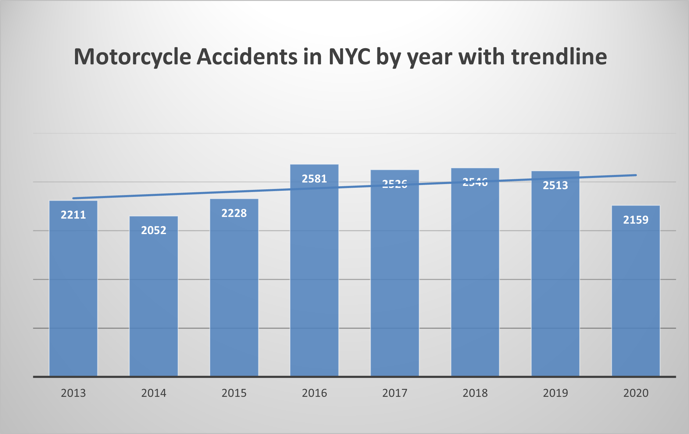 New York Motorcycle Accidents in 2020