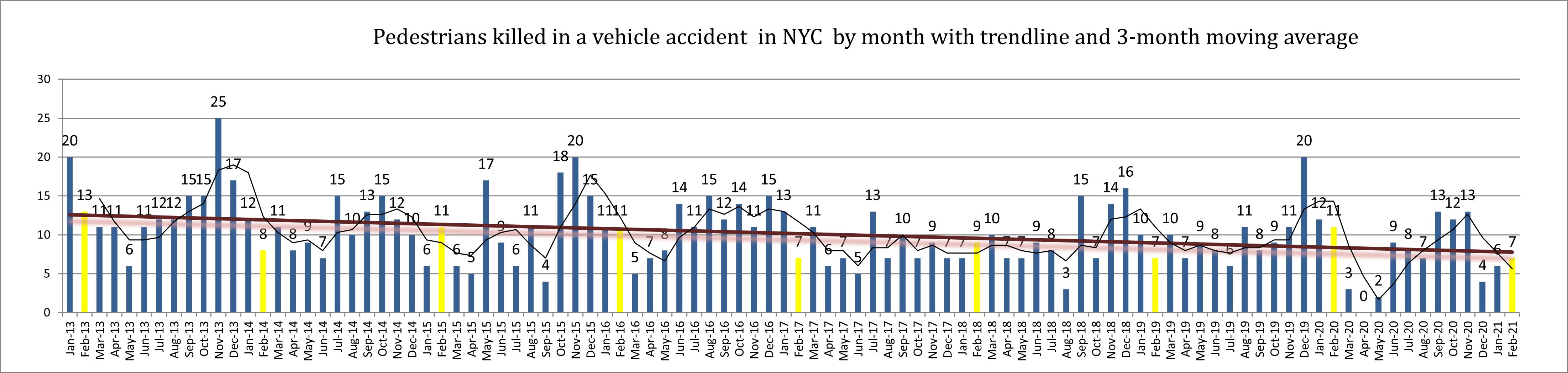 New york pedestrian deaths February 2021