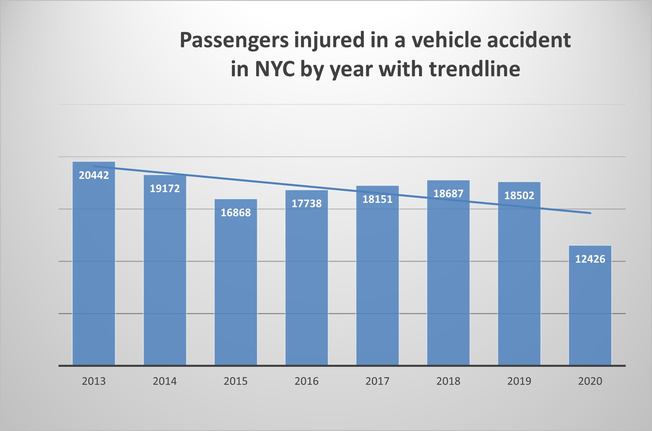 Passenger Injuries 2020 New York City