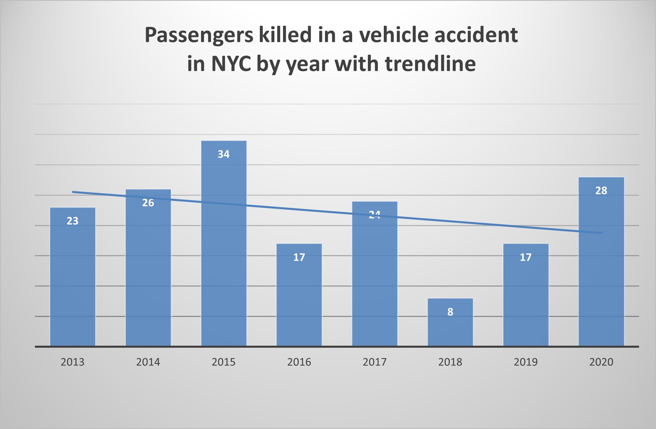 Passenger fatalities New York 2020
