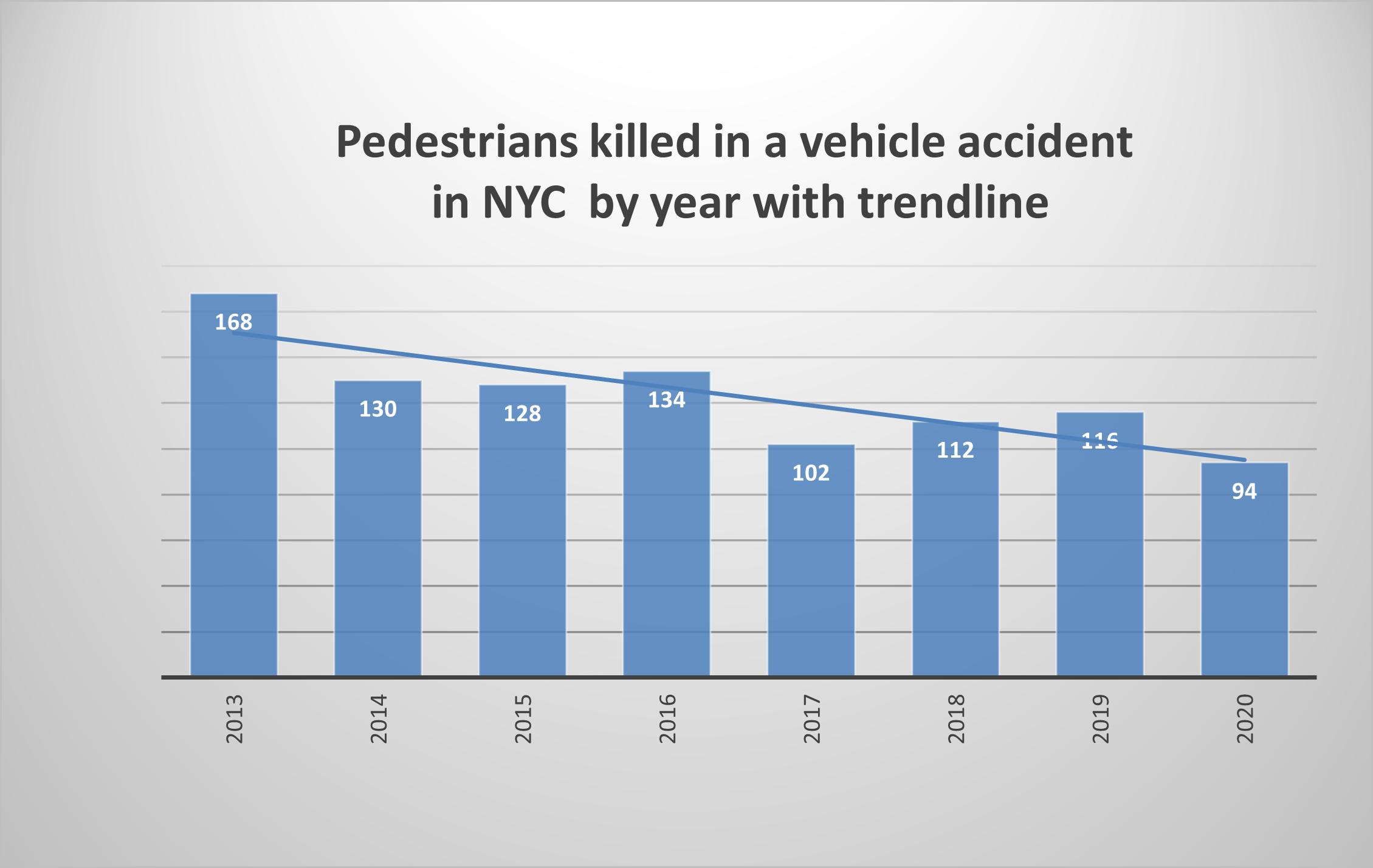NYC Pedestrian fatalities 2020