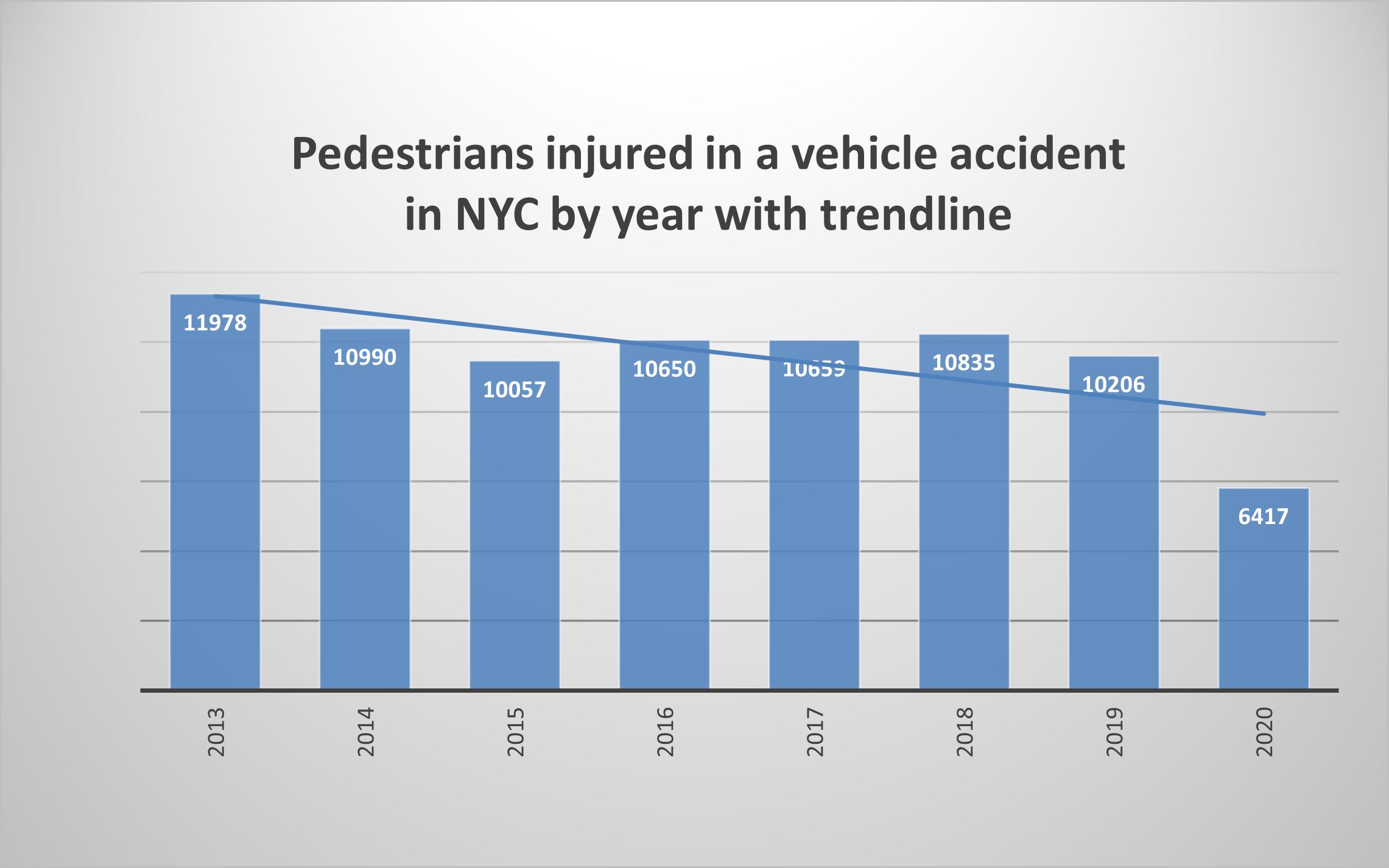 Pedestrian injuries 2020 New York