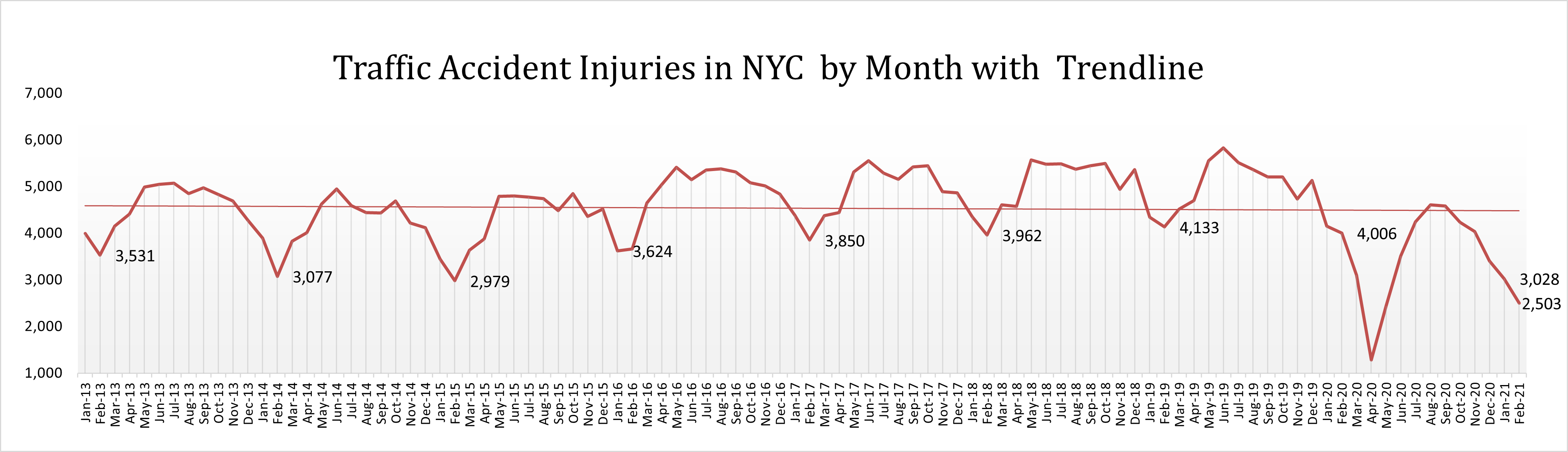 Traffic Accident Injuries NYC February 2021