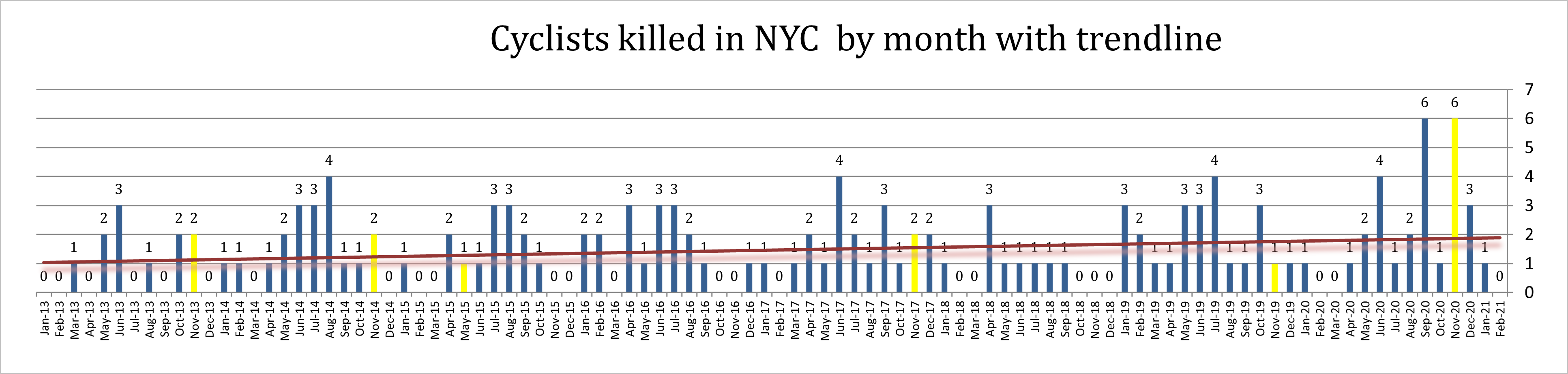 monthly cyclist fatalities in New York City February 2021