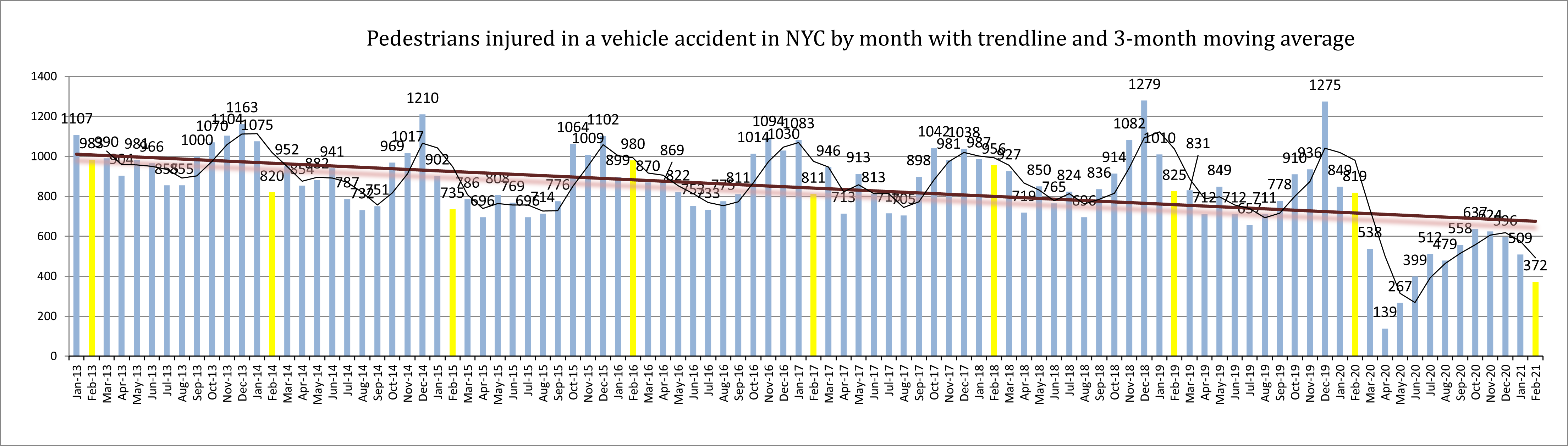 pedestrian accident injuries February 2021