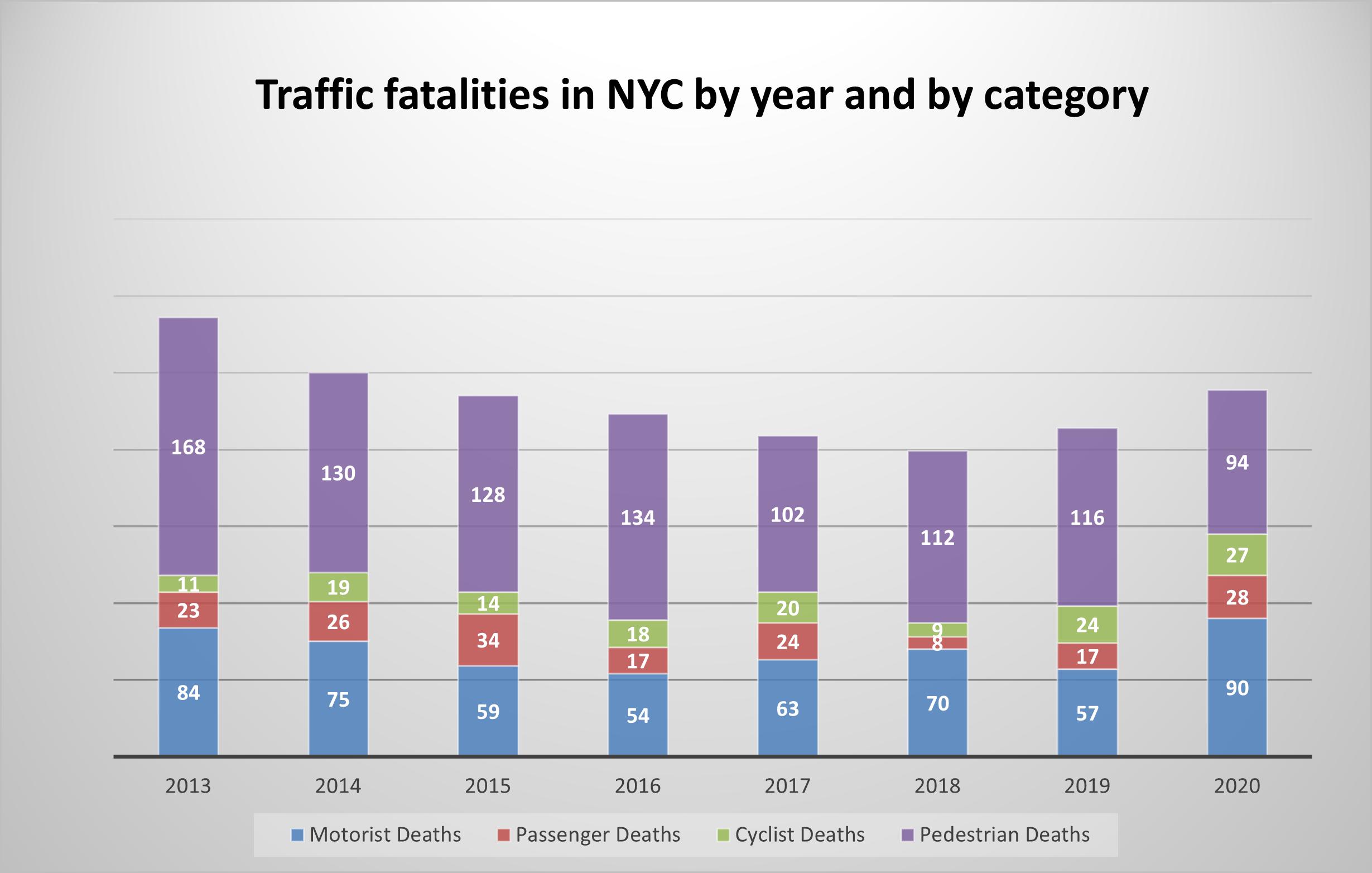traffic-deaths-NYC-2020