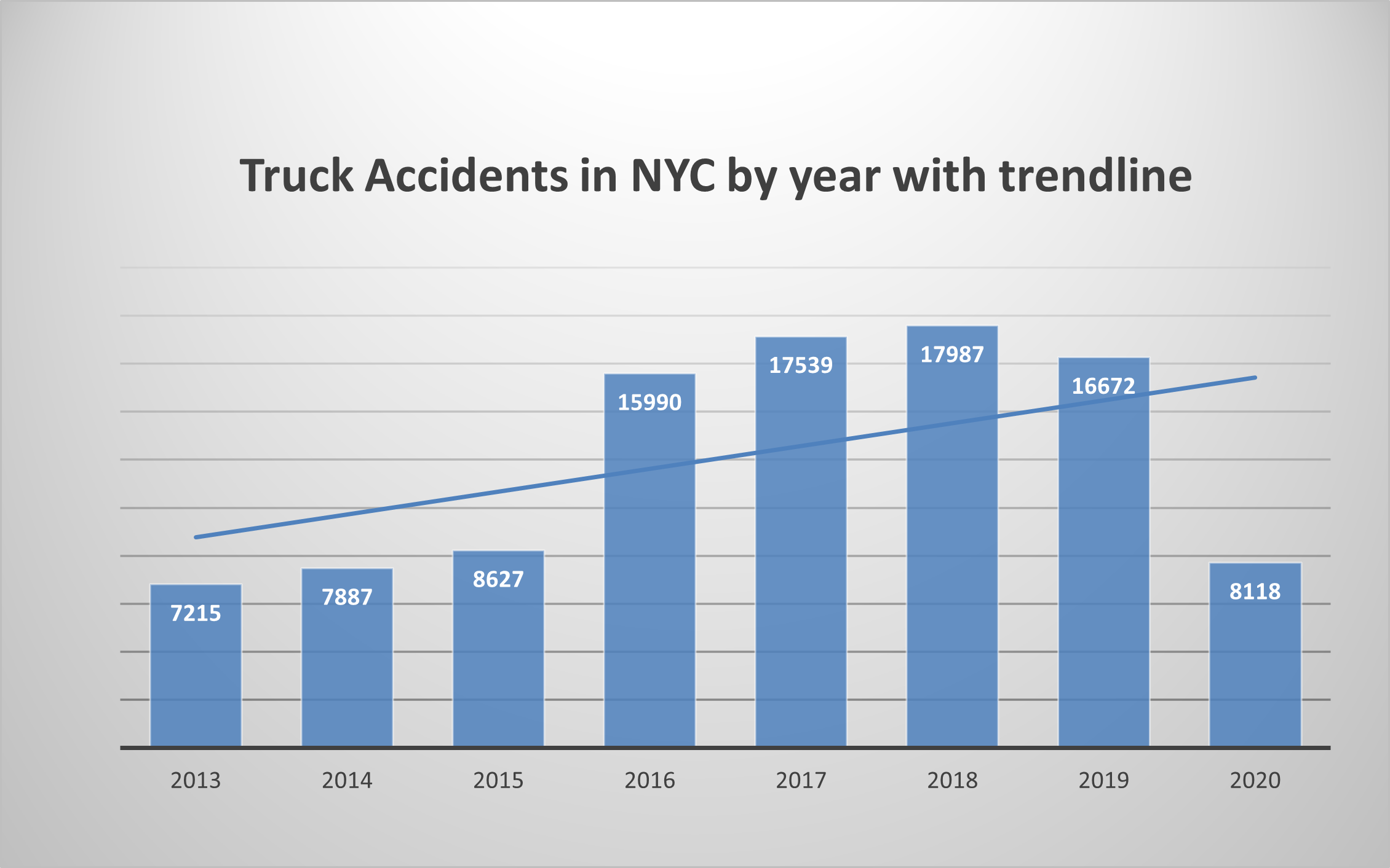truck accidents NYC 2020