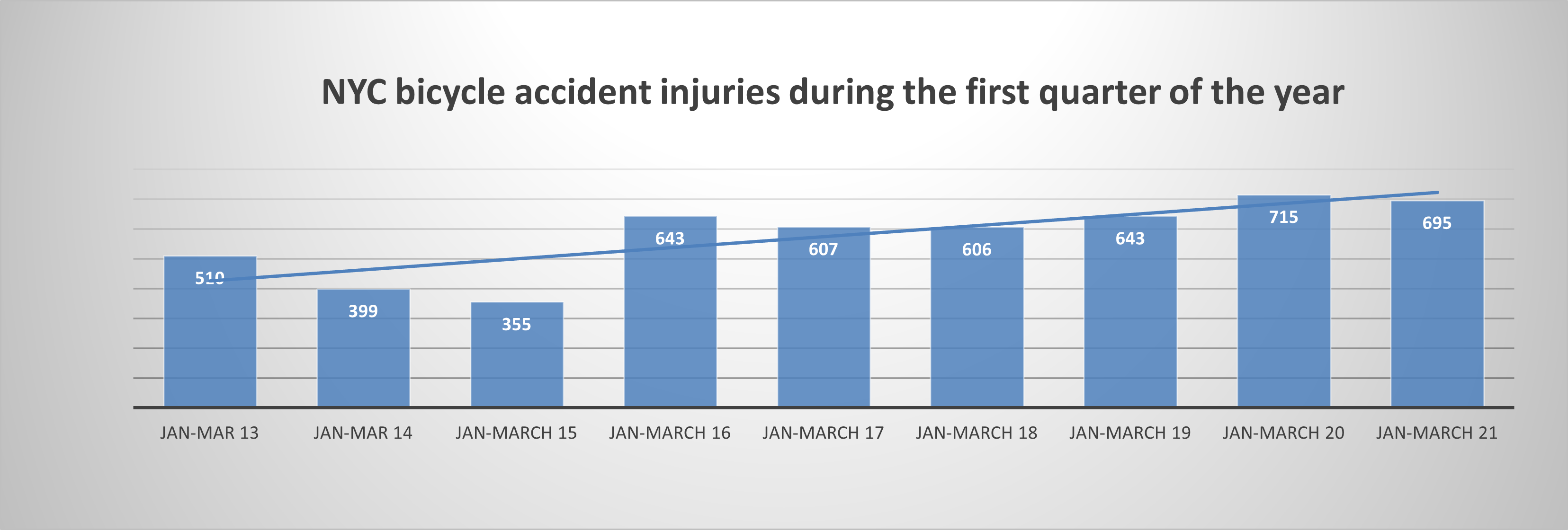 Bicycle Accident Injuries In New York Q1 2021