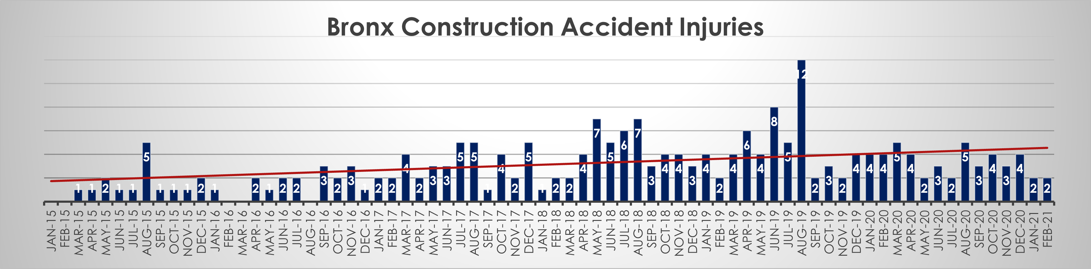 Bronx construction accident injuries February 21