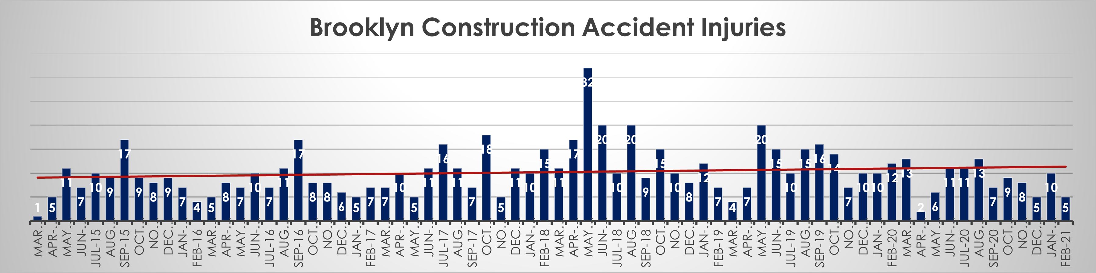 Brooklyn Construction accident injuries February 21