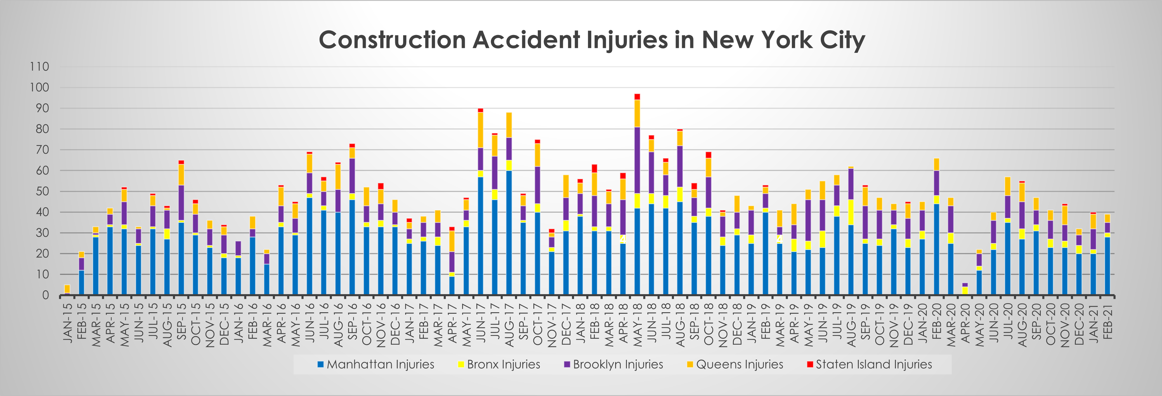 Construction Accident Injuries in New York by borough February 21