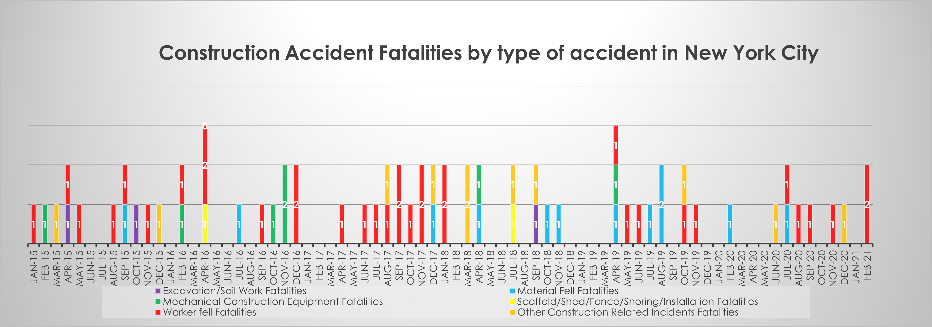 Factors in NYC fatal construction accidents February 21