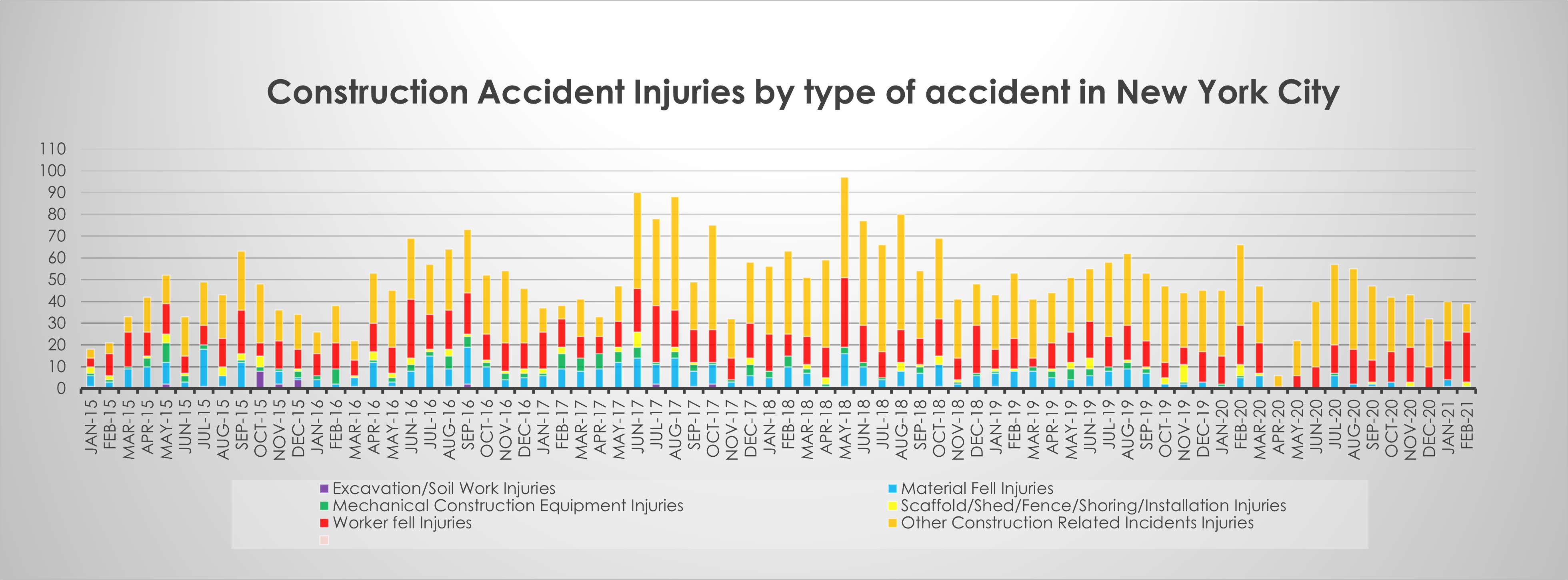 Factors in New York Construction accident injuries February 21