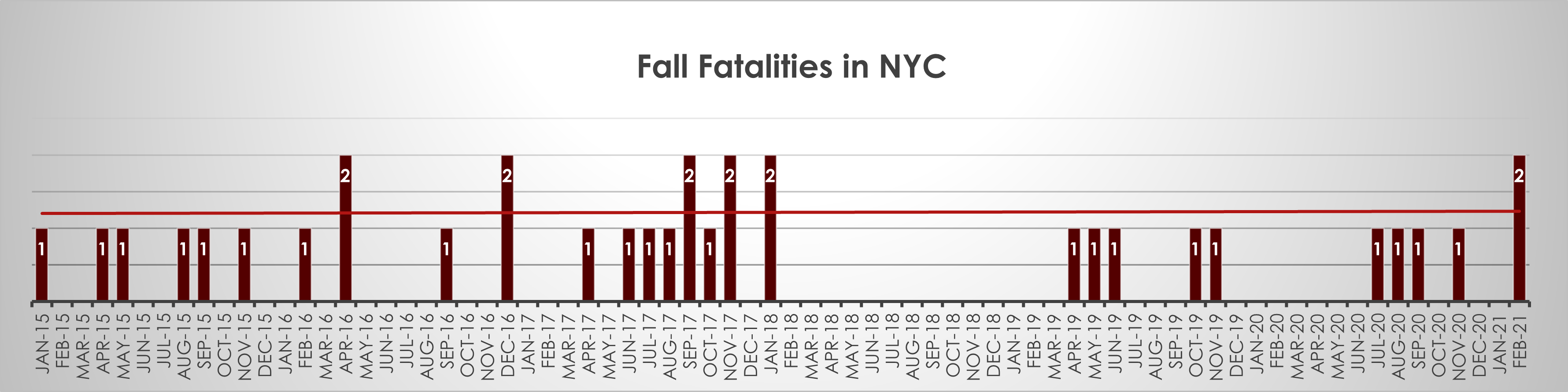 Fall fatalities New York February 21