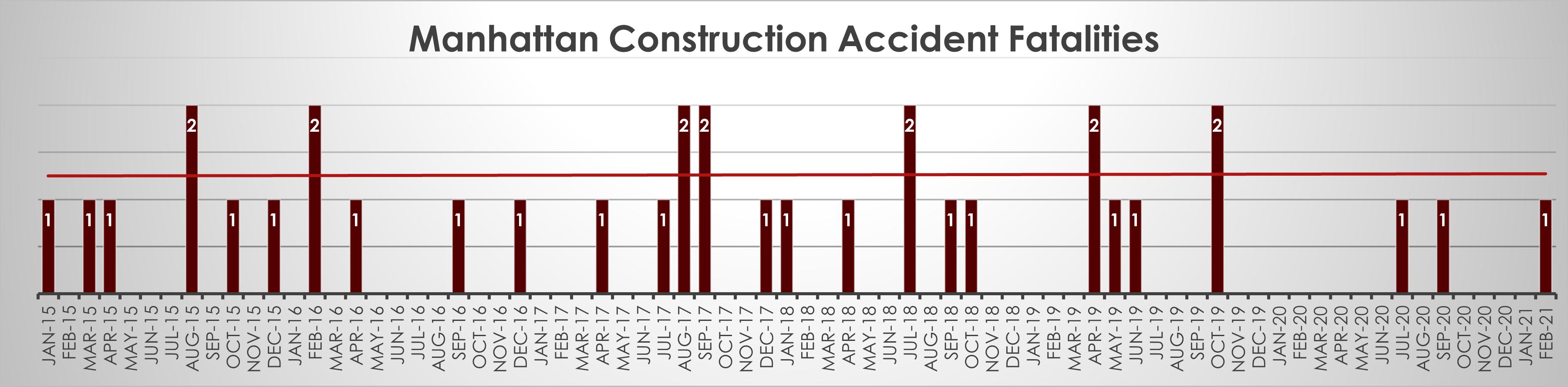 Manhattan Construction Accident Deaths