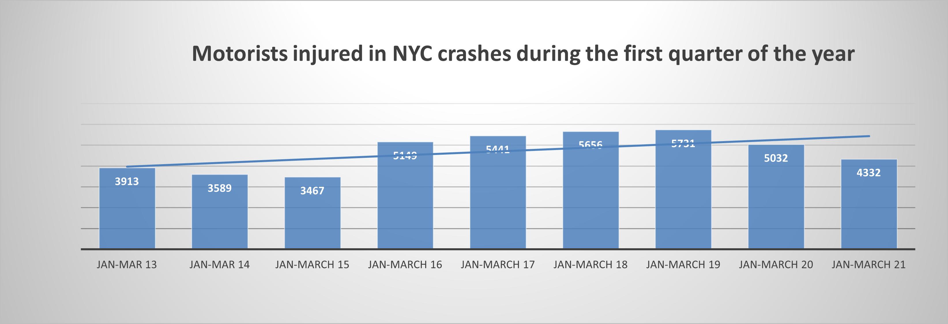 Motorist injuries in New York Q1 2021