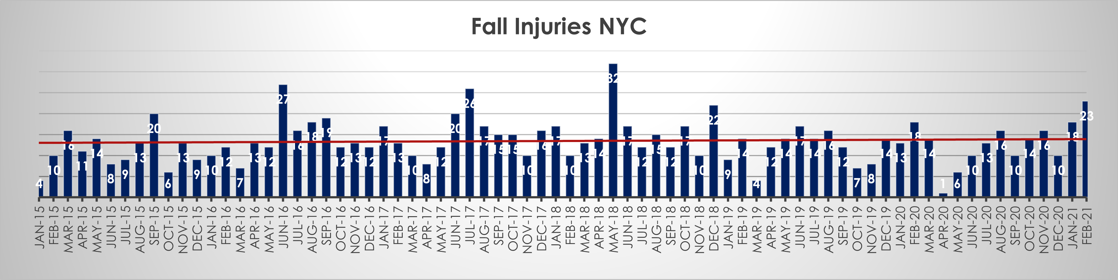NYC-Fall-accident-injuries-February-21