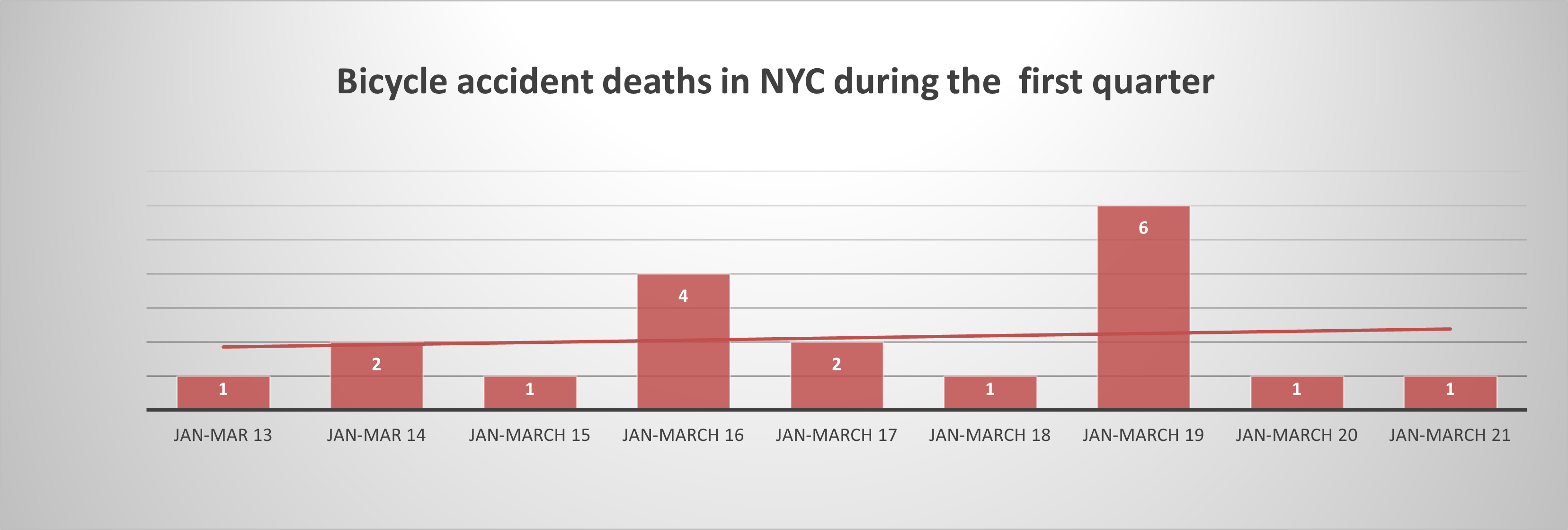 New York bike accident deaths Q 2021
