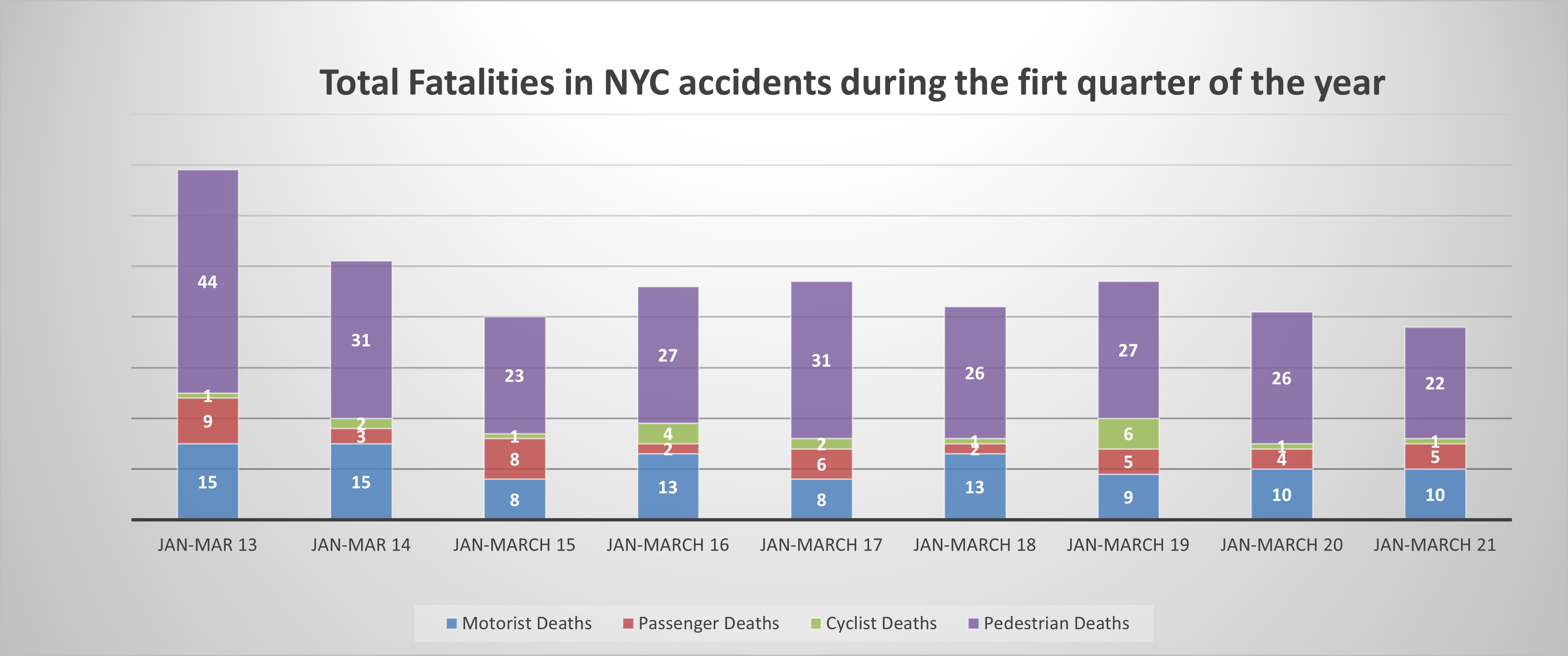New York car accident fatalities Q1 2021