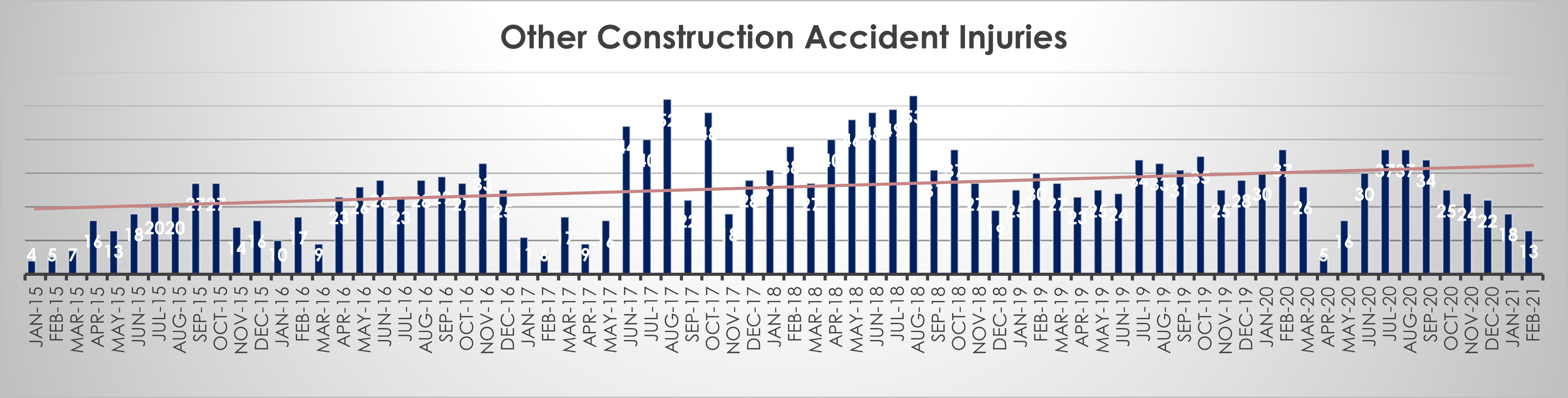 Other-construction-accident-injuries