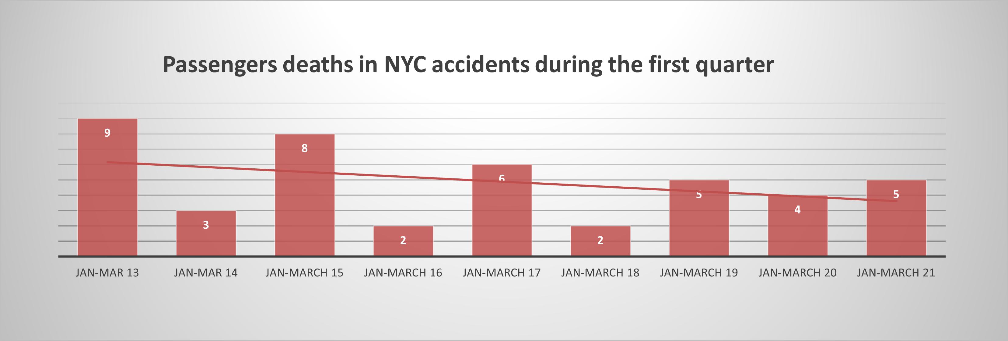 Passeneger-deaths-Q1-2021-NYC