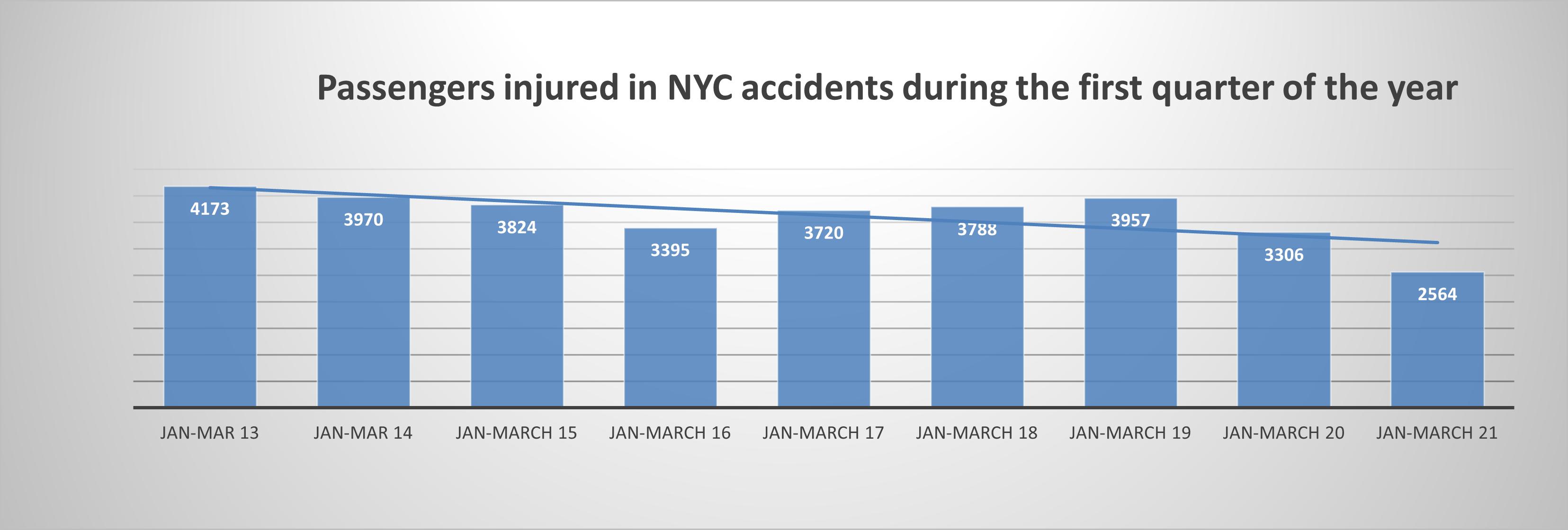 Passenger-injuries-New-York-City-1-2021