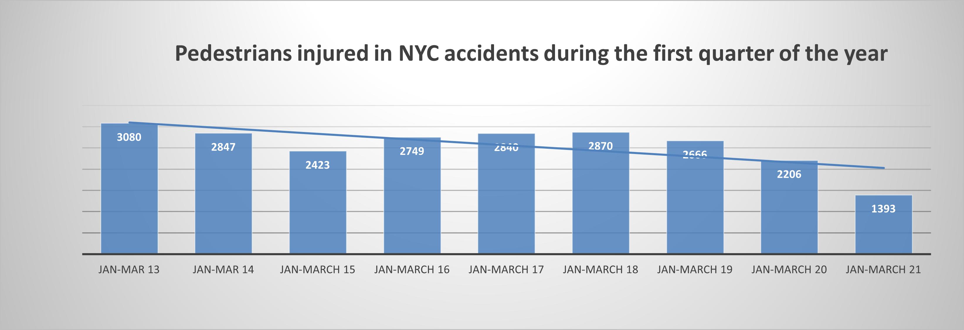Pedestrian accident injuries New York Q1 2021