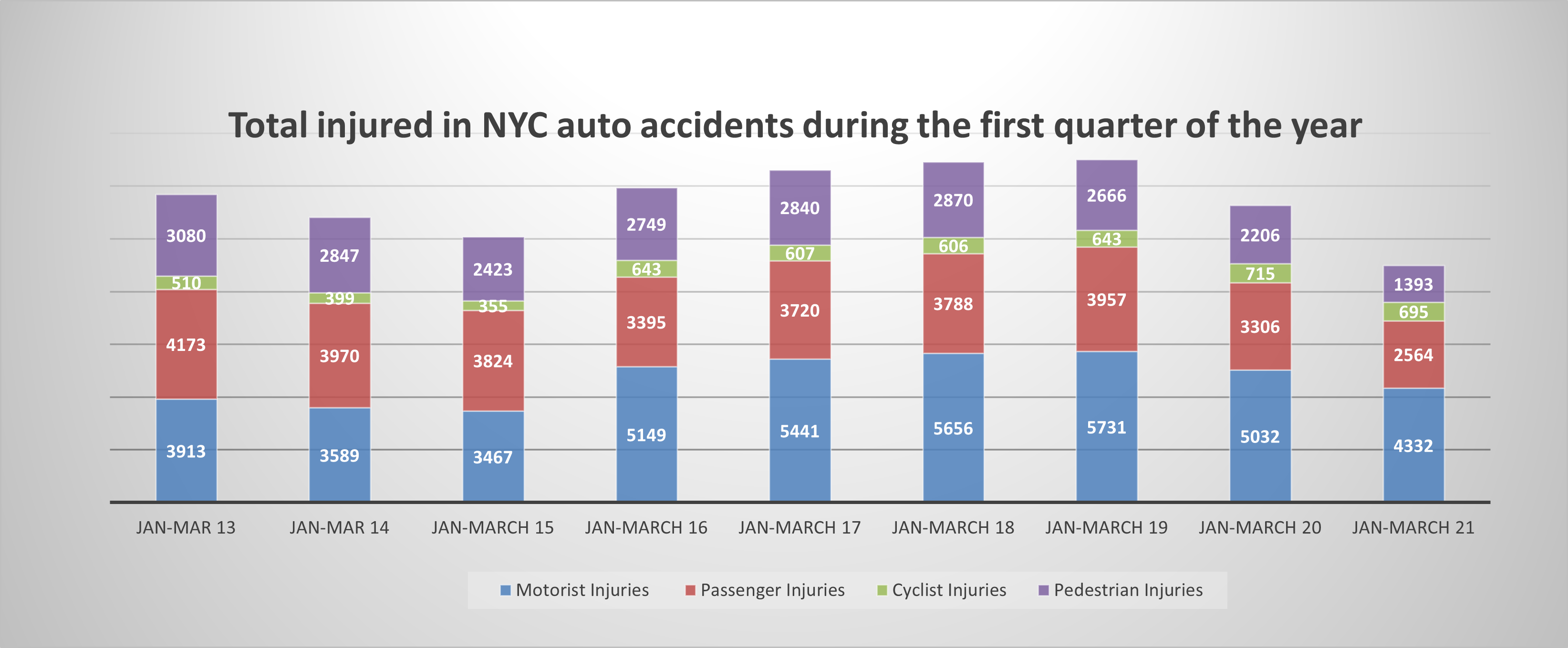 car accident injuries NYC Q1 2021