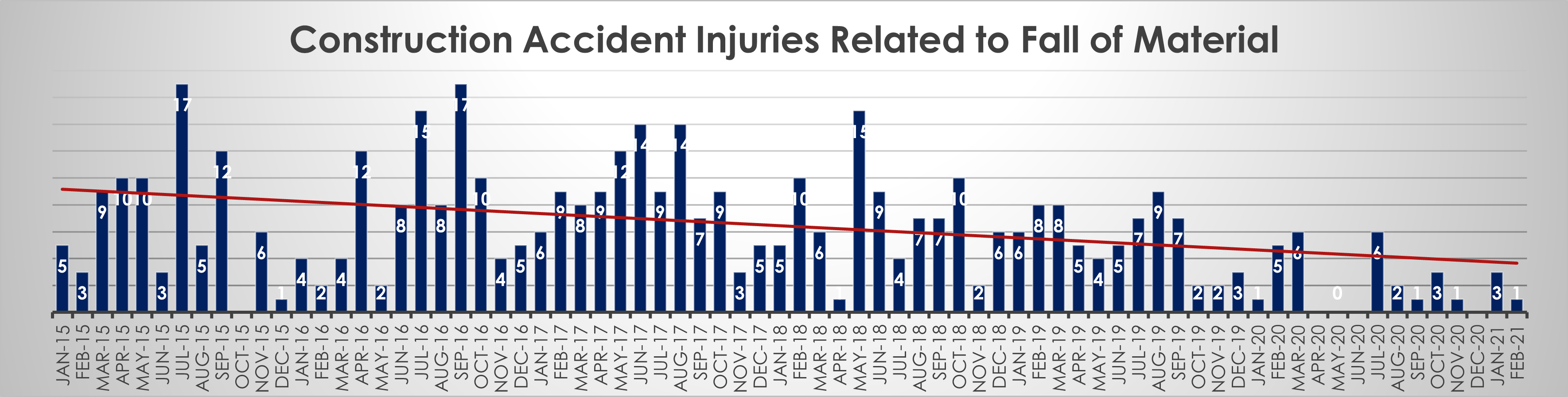 construction accident injuries caused by fall of material February 21