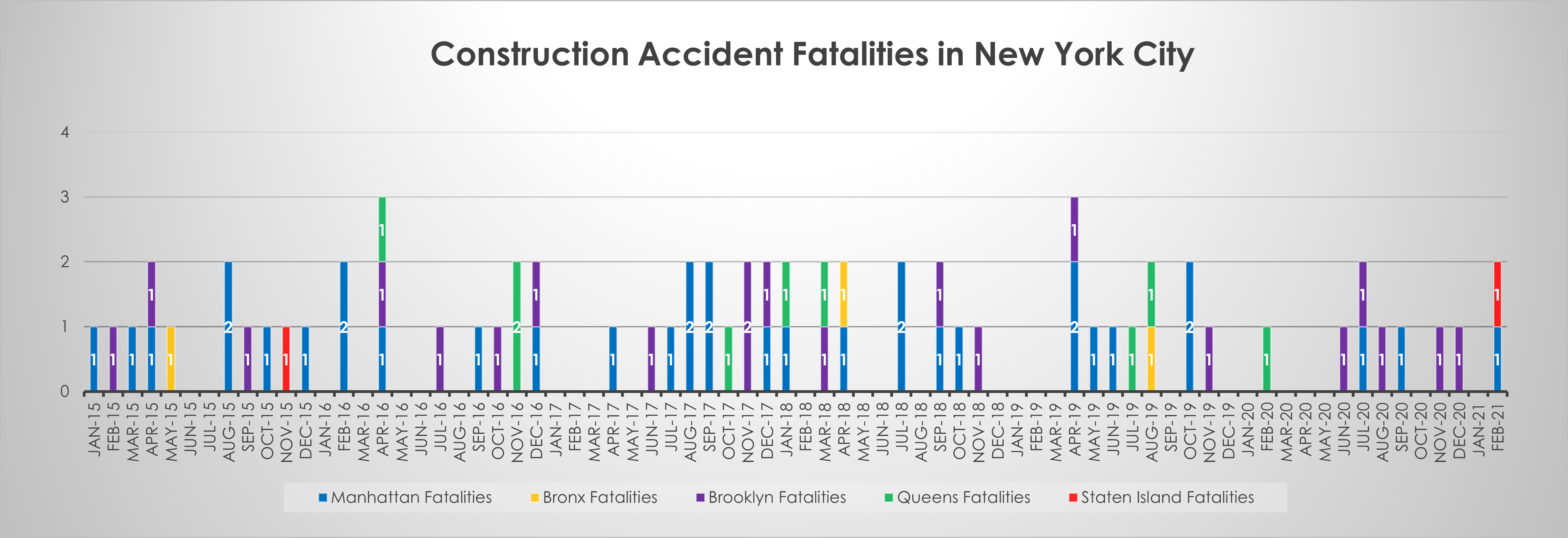 construction accident deaths by borough February 2021