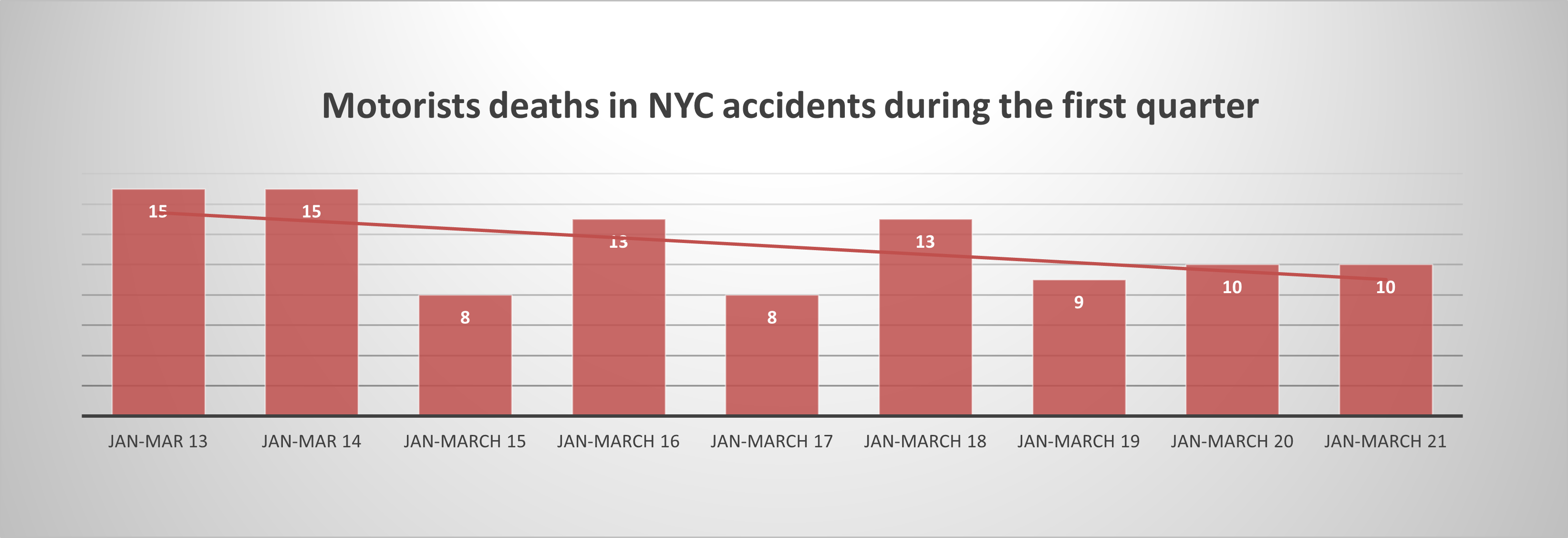 motorist deaths NYC Q1 2021