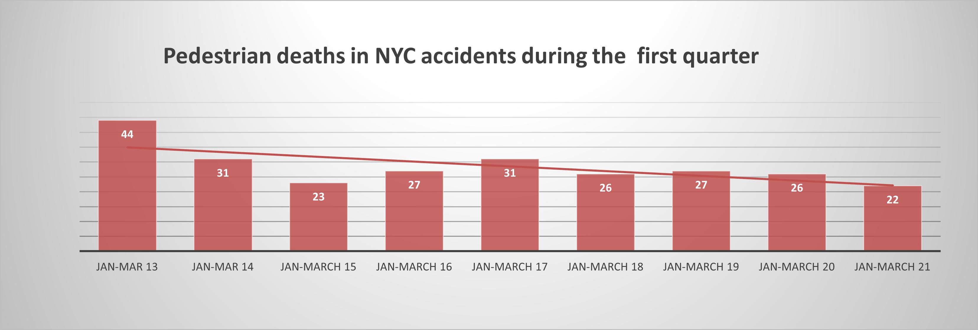 pedestrian accident deaths New York Q1 2021