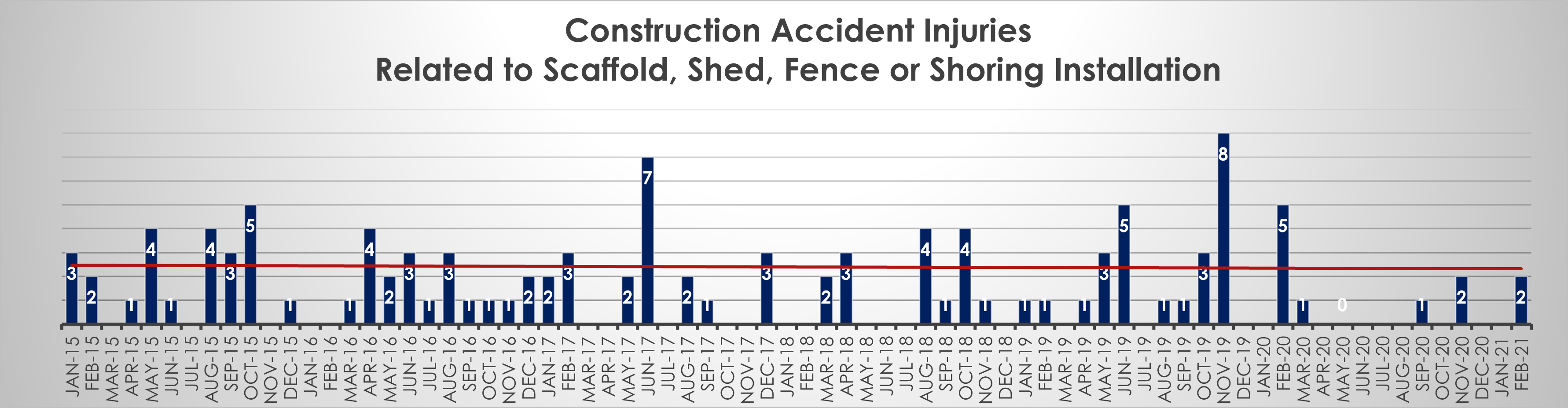 scaffolding accident injuries nyc february 21