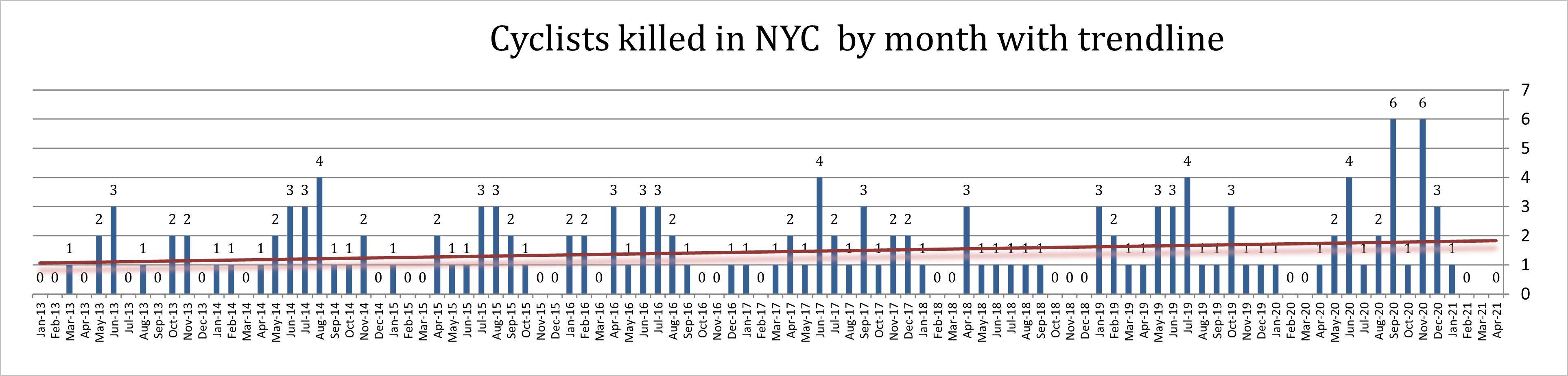 Bicycle accident Fatalities New York April 2021